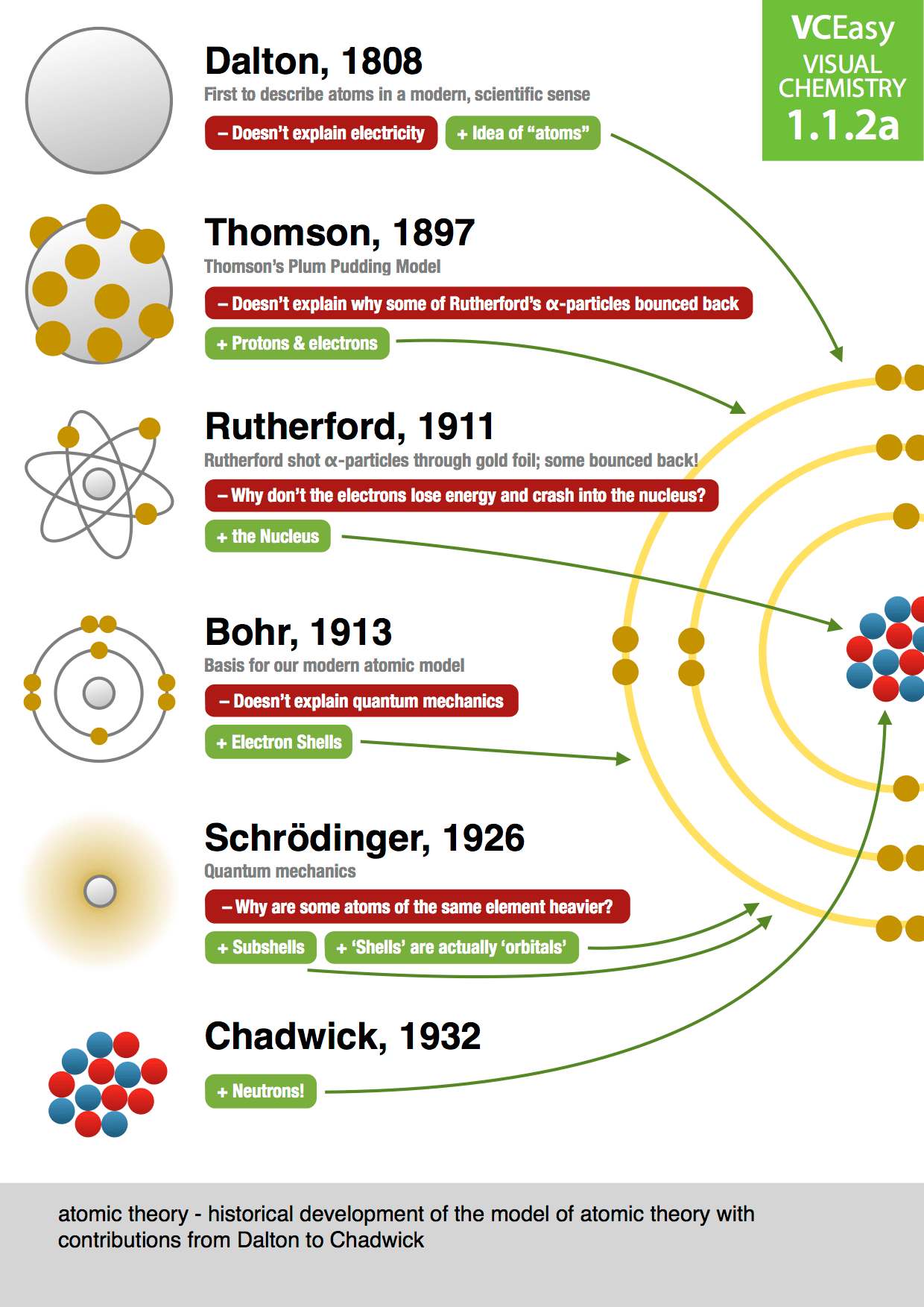 The 25 Best Atomic Theory Ideas