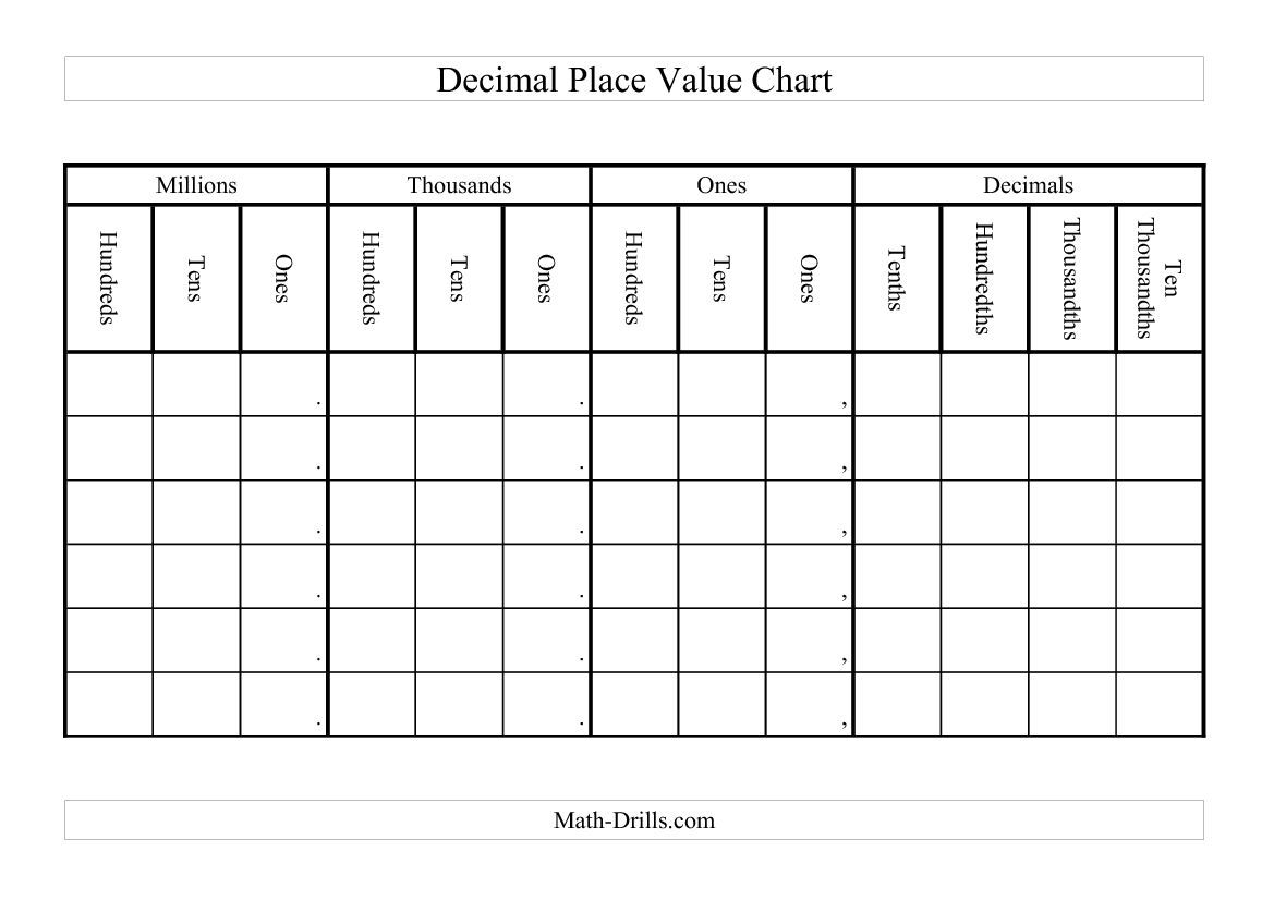 Decimal Place Value Chart A