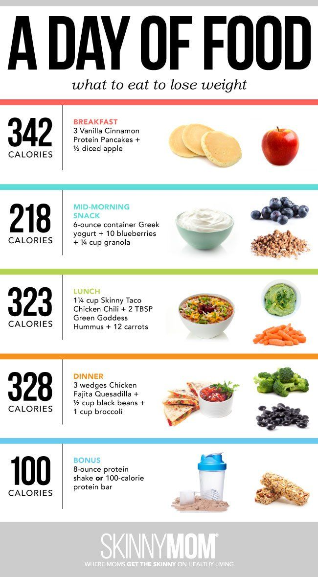 A Day of Food What To Eat To Lose Weight [INFOGRAPHIC