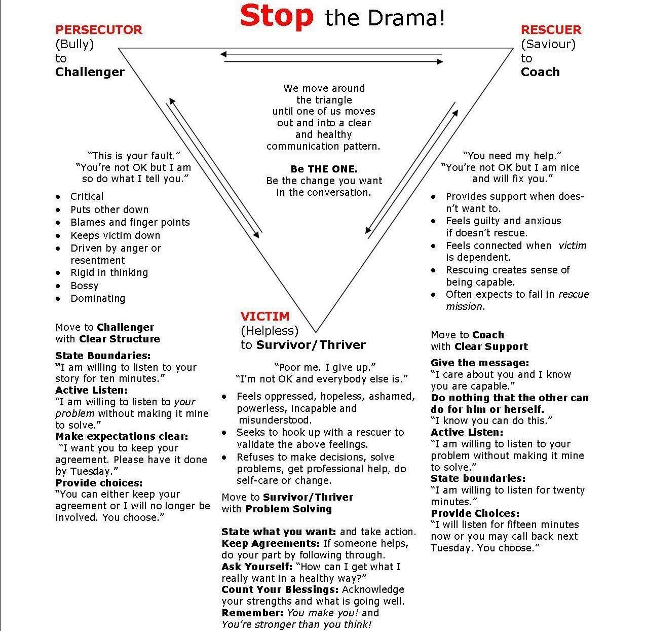 Karpman Drama Triangle How To Stop The Drama