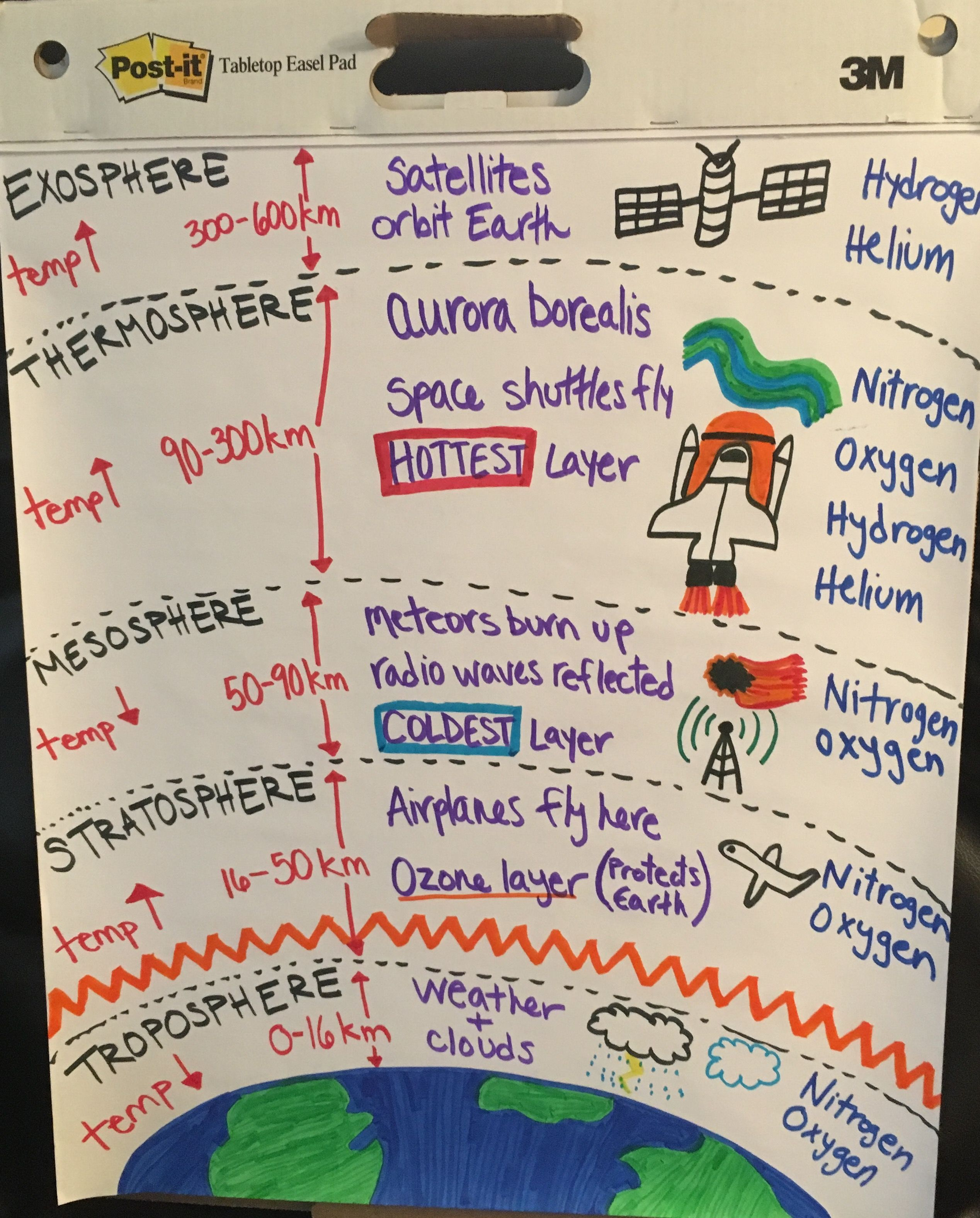 Layers Of The Atmosphere Anchor Chart