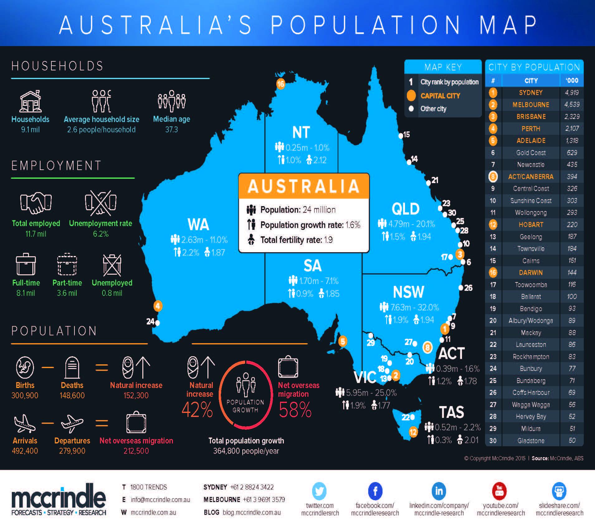 Australia's Population Map Page 1 Aussie Faces Pinterest