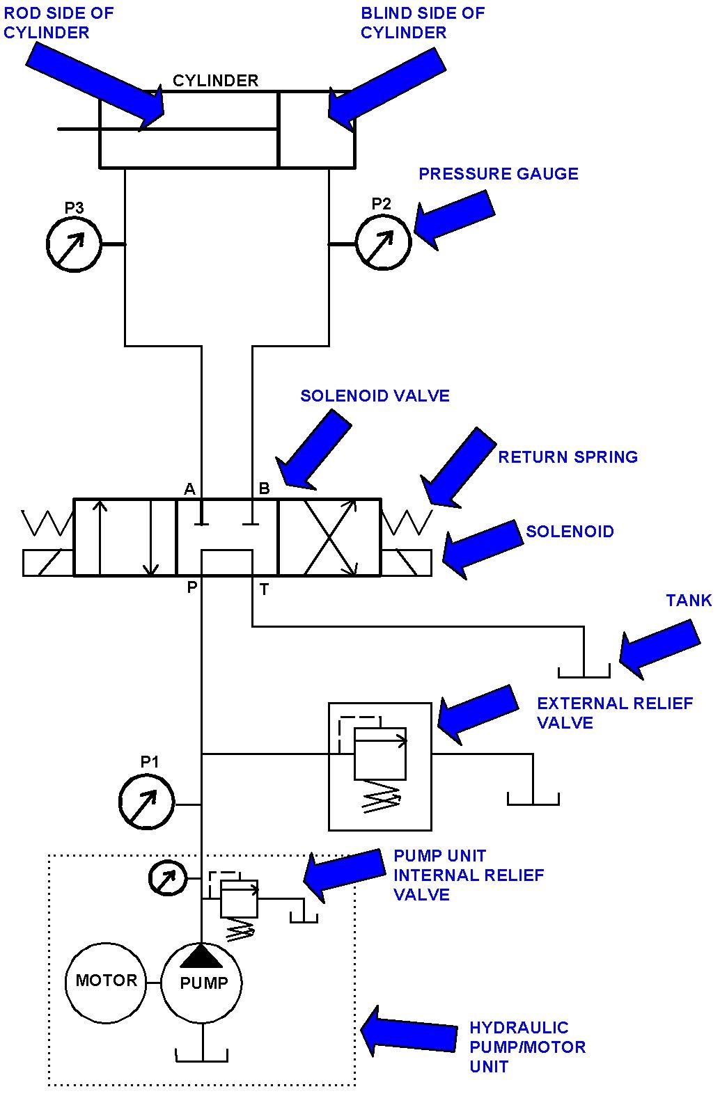 pnuematics symbols CNC Repair and Troubleshooting