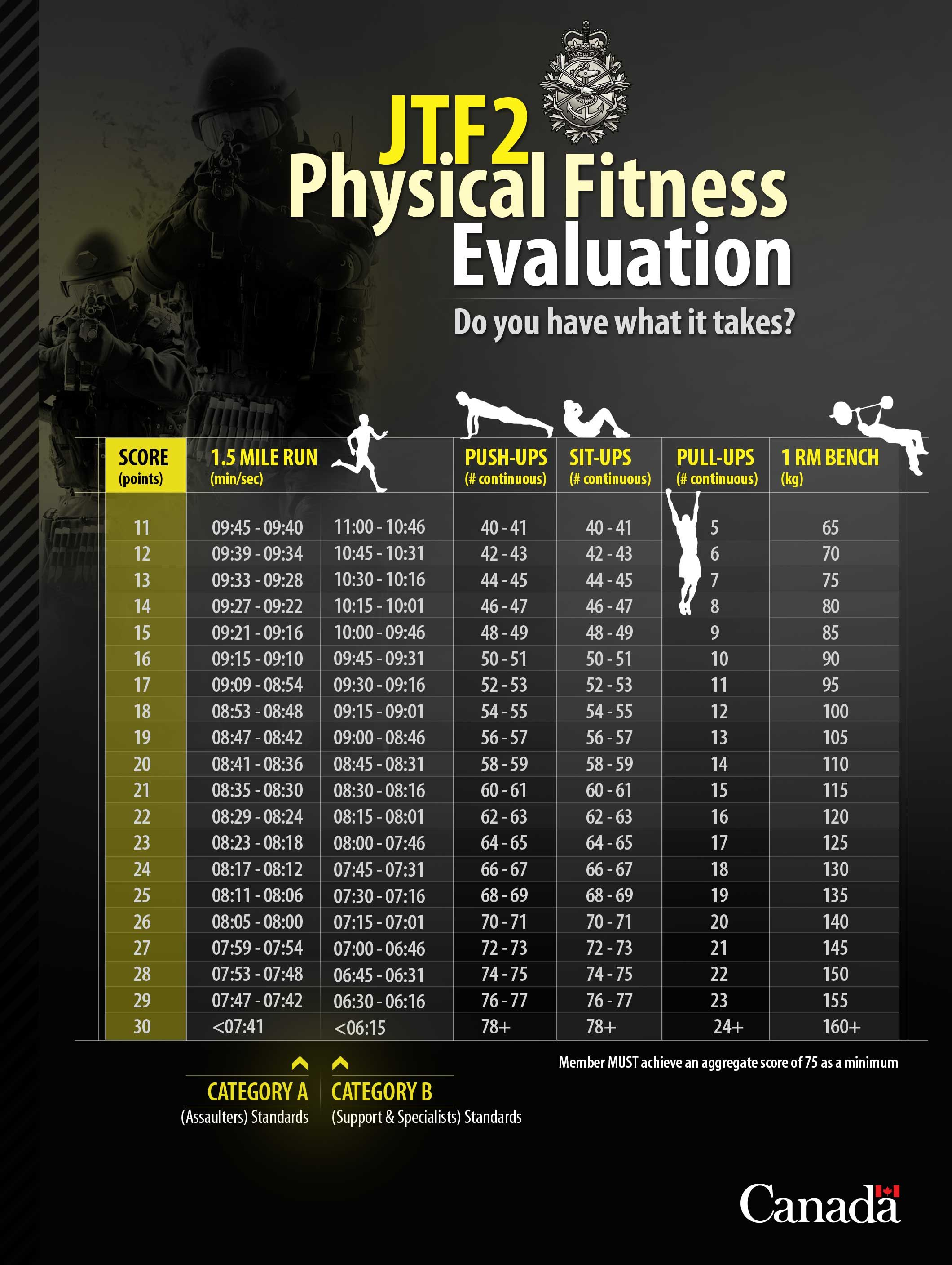 JTF2 Physical Fitness Evaluation Do you have what it