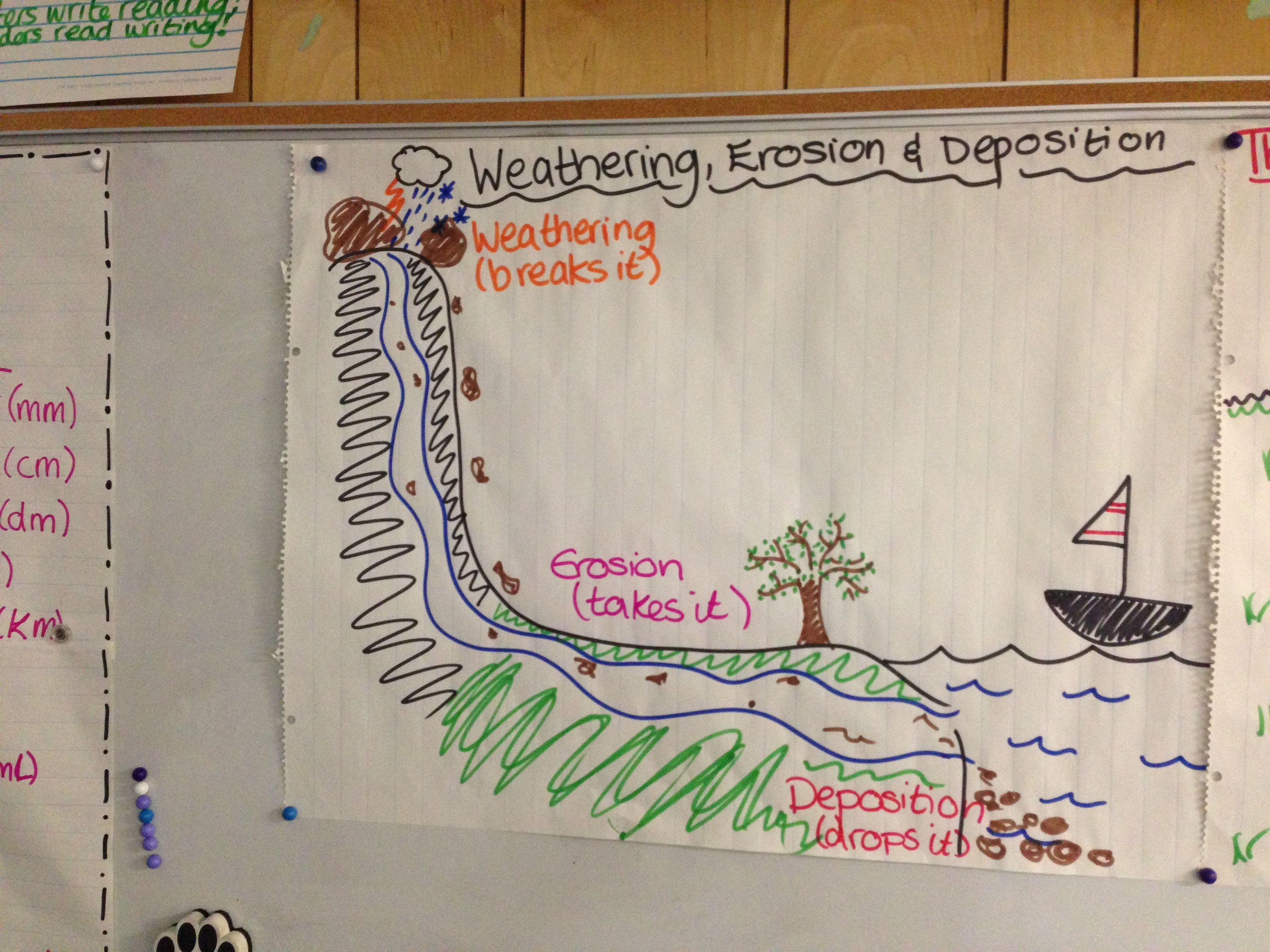Weathering Erosion Deposition Poster 4th Grade Science