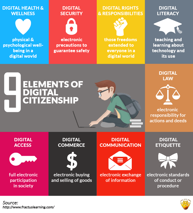 Elements of digital citizenship to remind students of