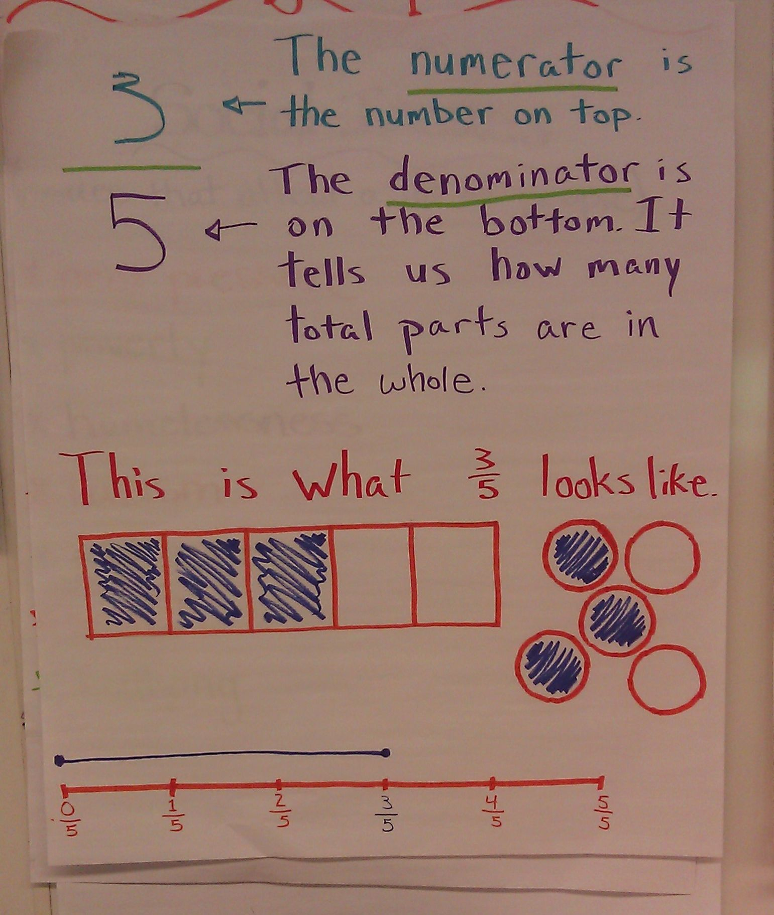 Poster That Describes Simply What A Fraction Means And Looks Like From A 3rd Grade Classroom