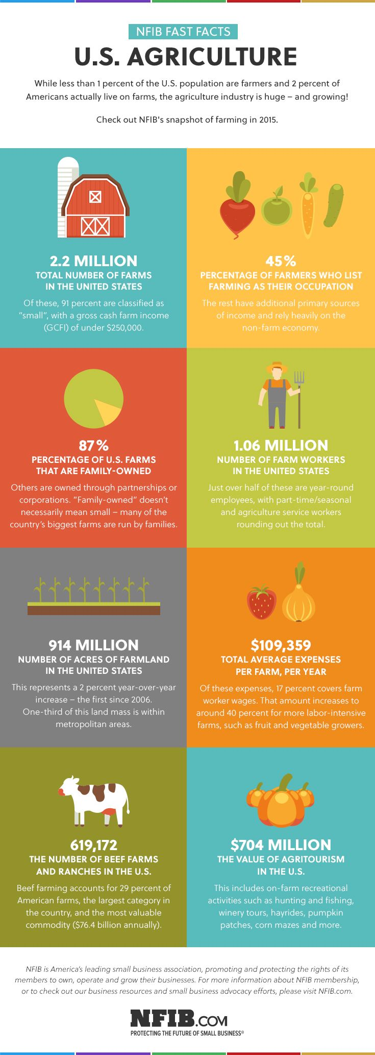 Infographic Agriculture At a Glance Agriculture