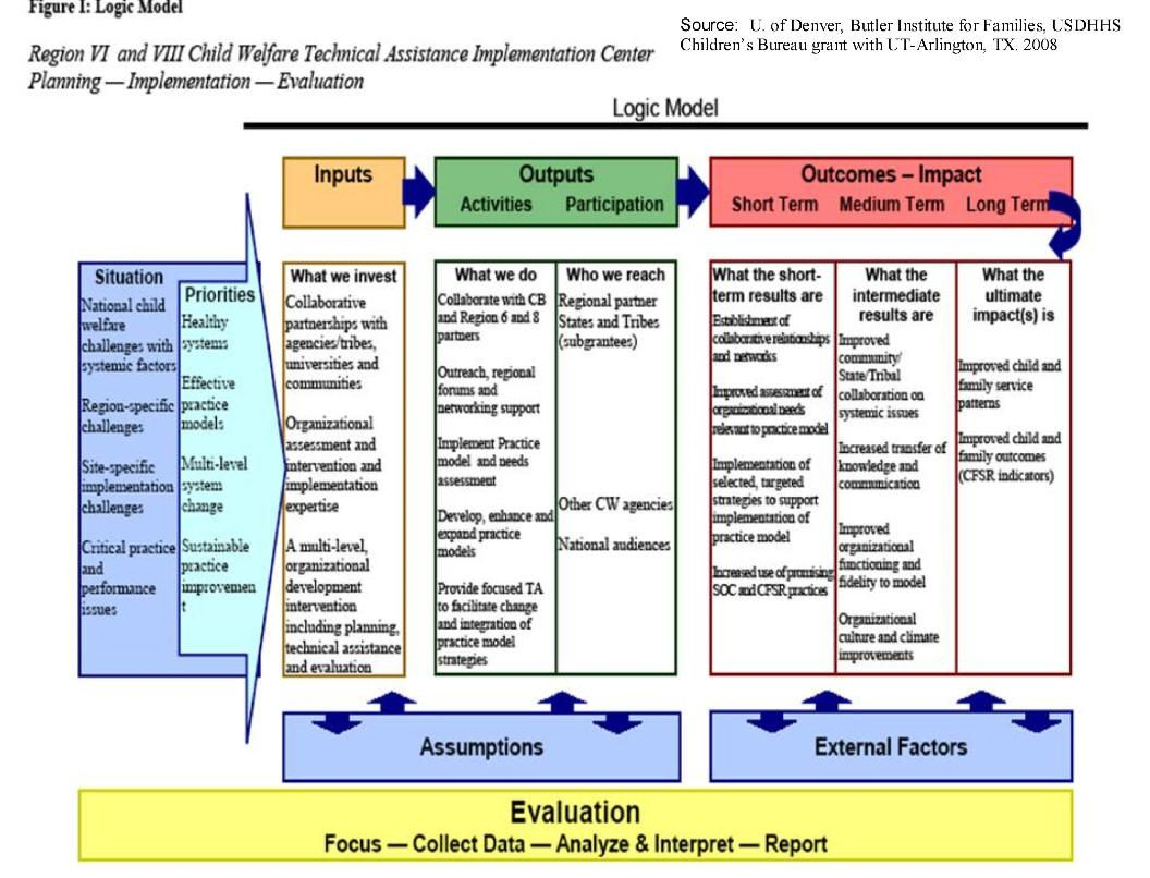 Web Links To Examples Of Logic Models Logic Model