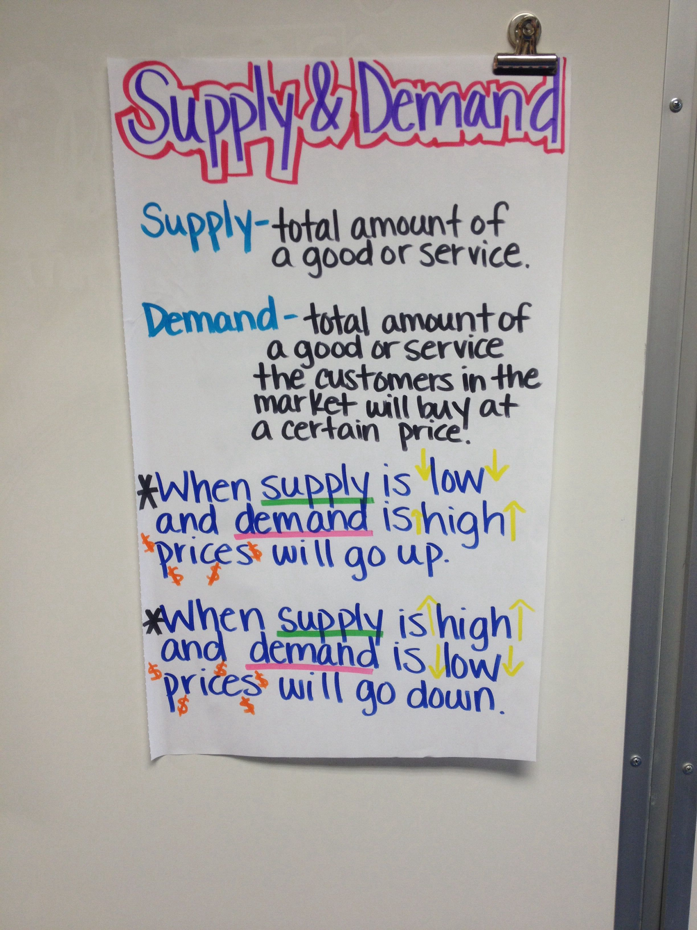 My Supply And Demand Anchor Chart For My Kiddos