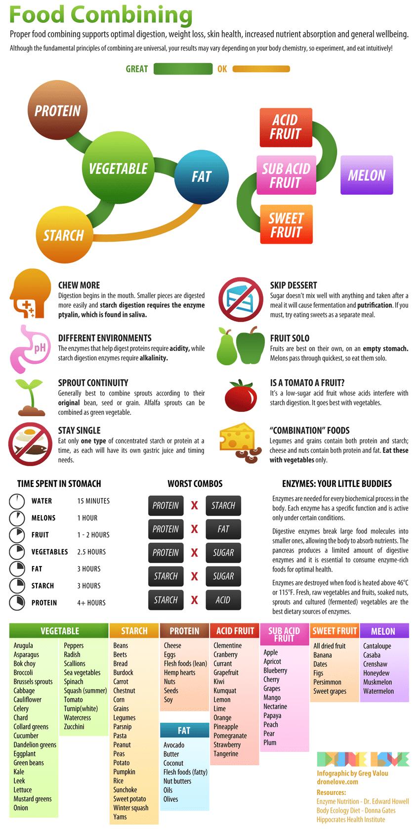 Food Combining On Pinterest Food Combining Chart
