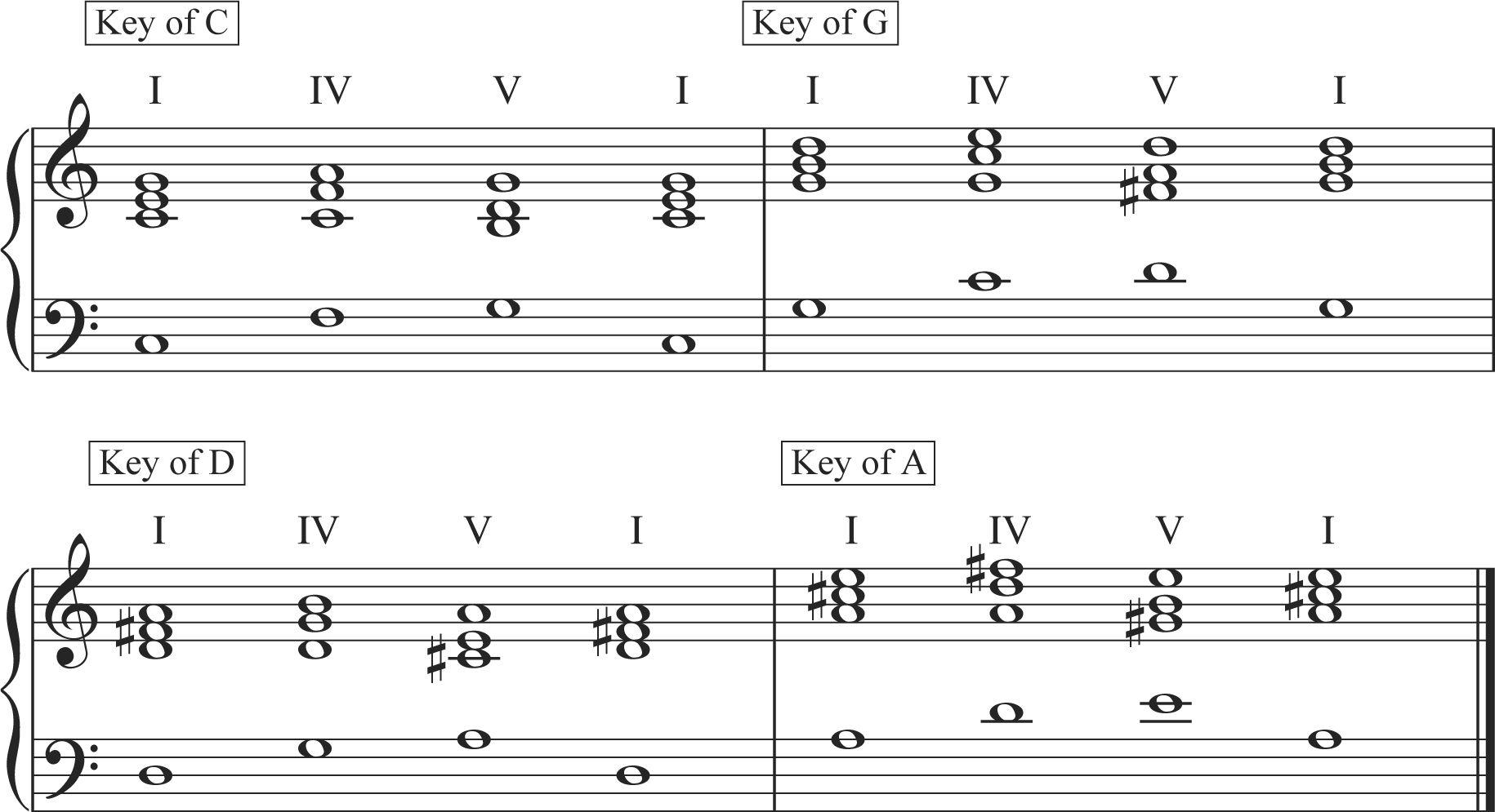 piano chord progressions 2015Confession Music Matters