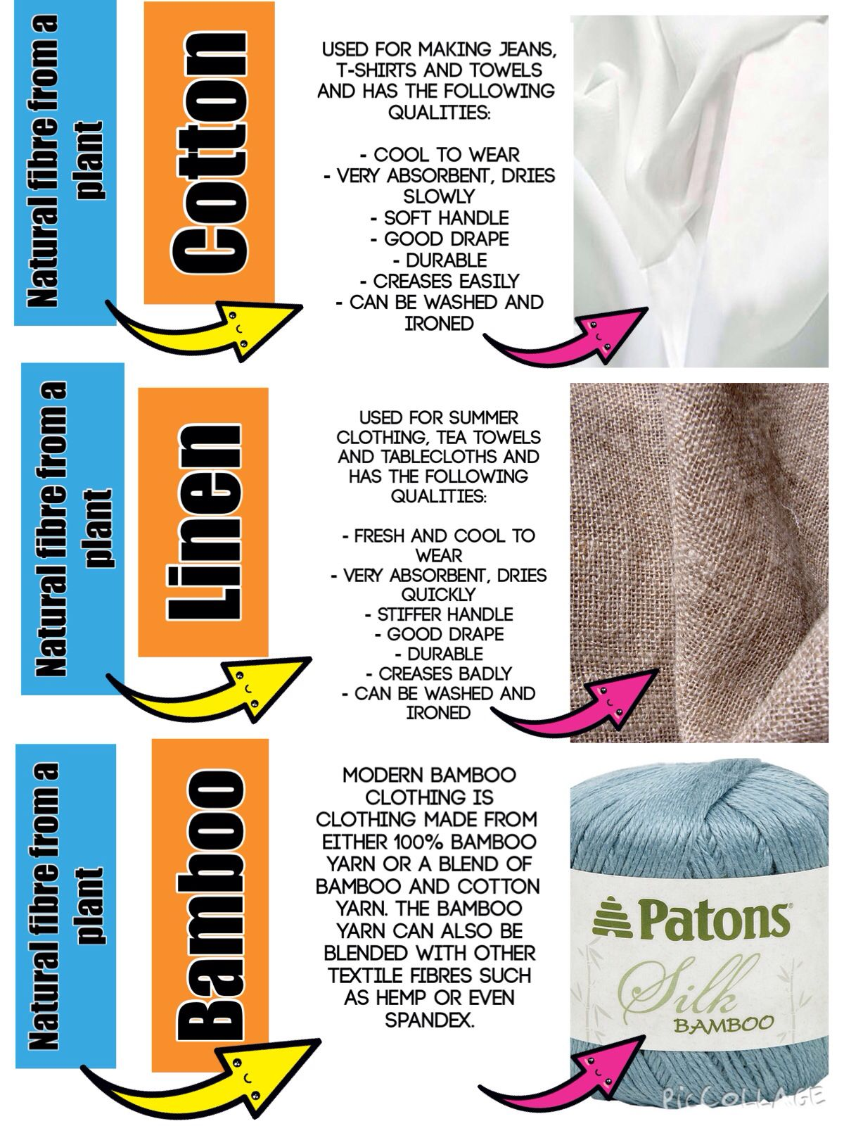 Fabric Type Amp Properties