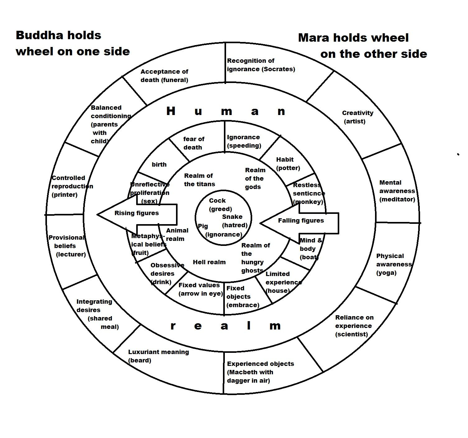 Plan For A Secular Buddhist Wheel Of Life