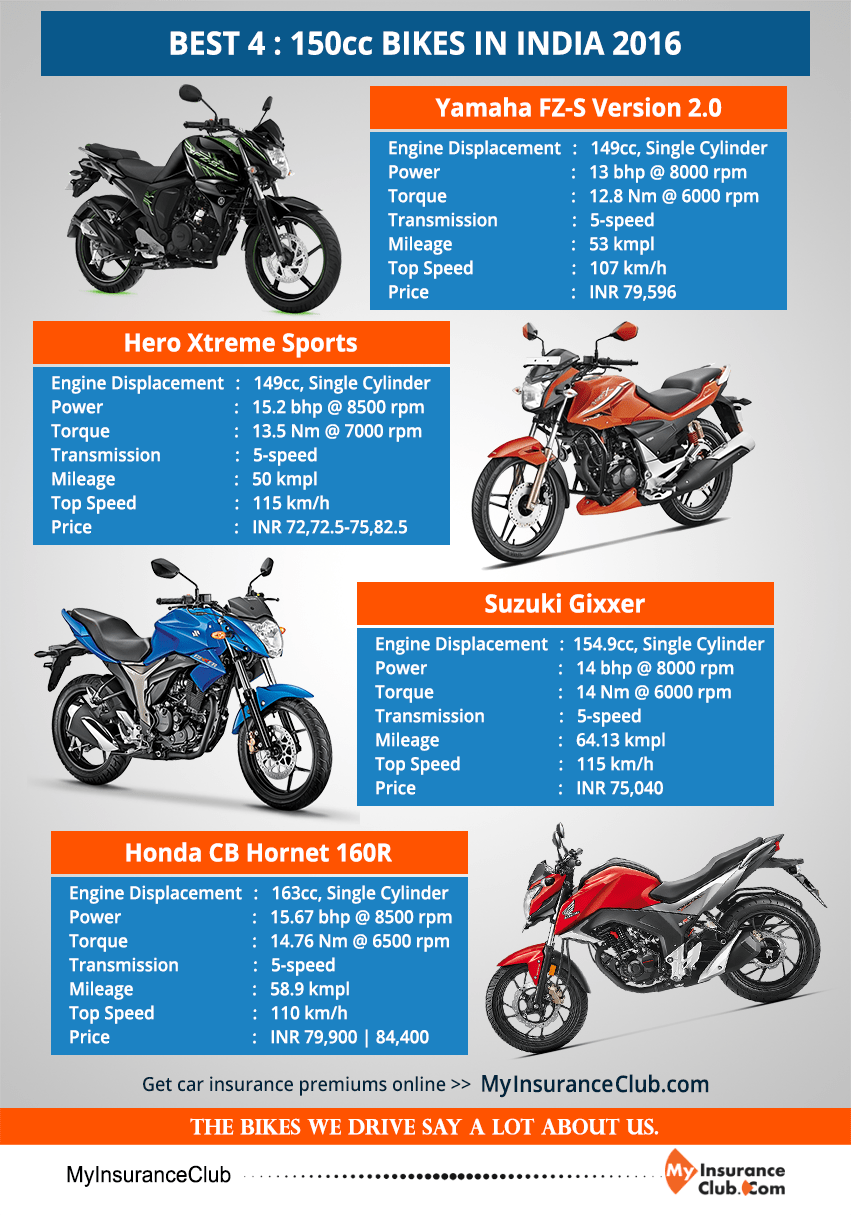 BEST 4 150cc BIKES IN INDIA 2016 > Yamaha FZS Version 2