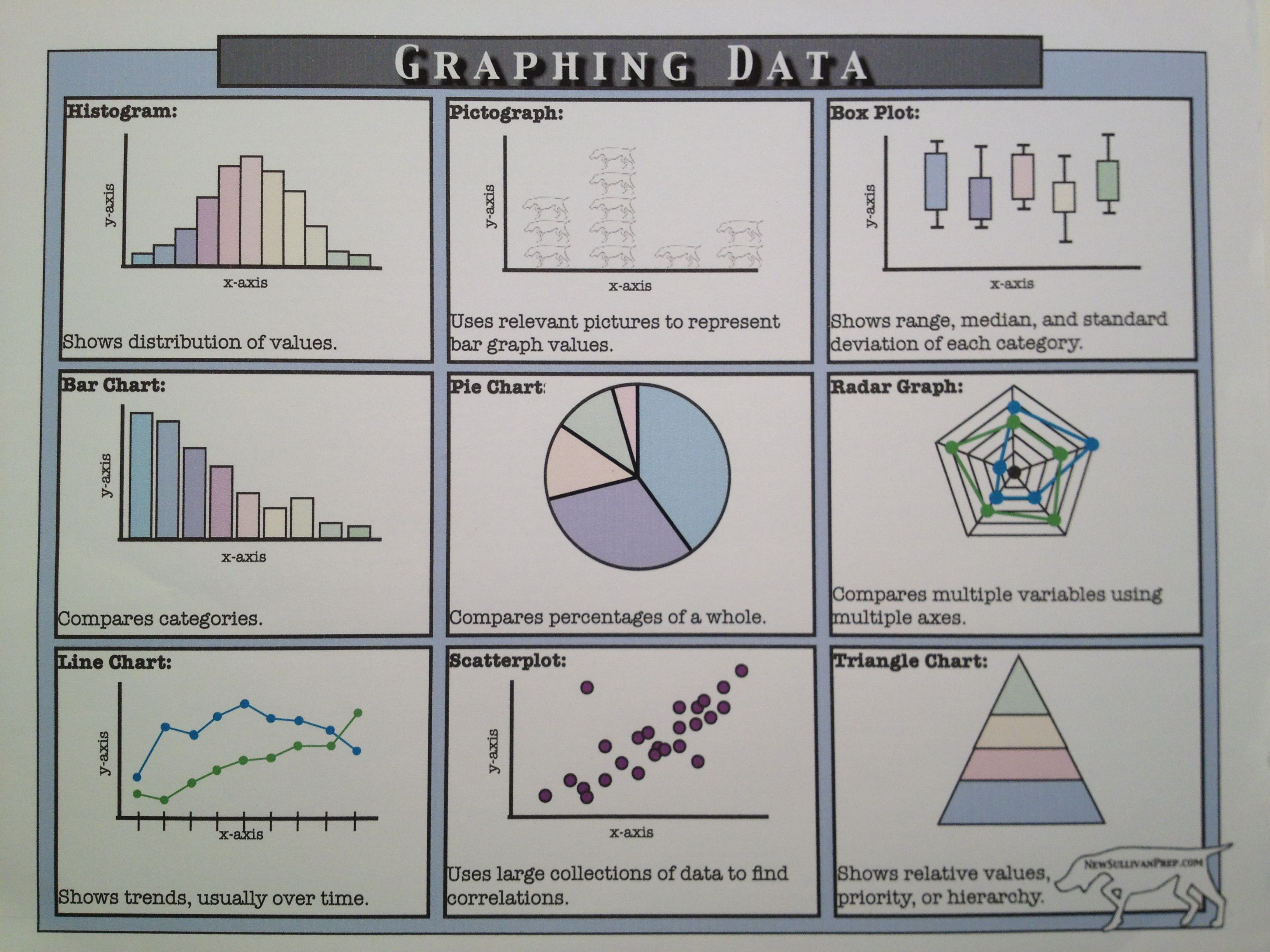Free Notes On Types Of Graphs From Newsullivanprep