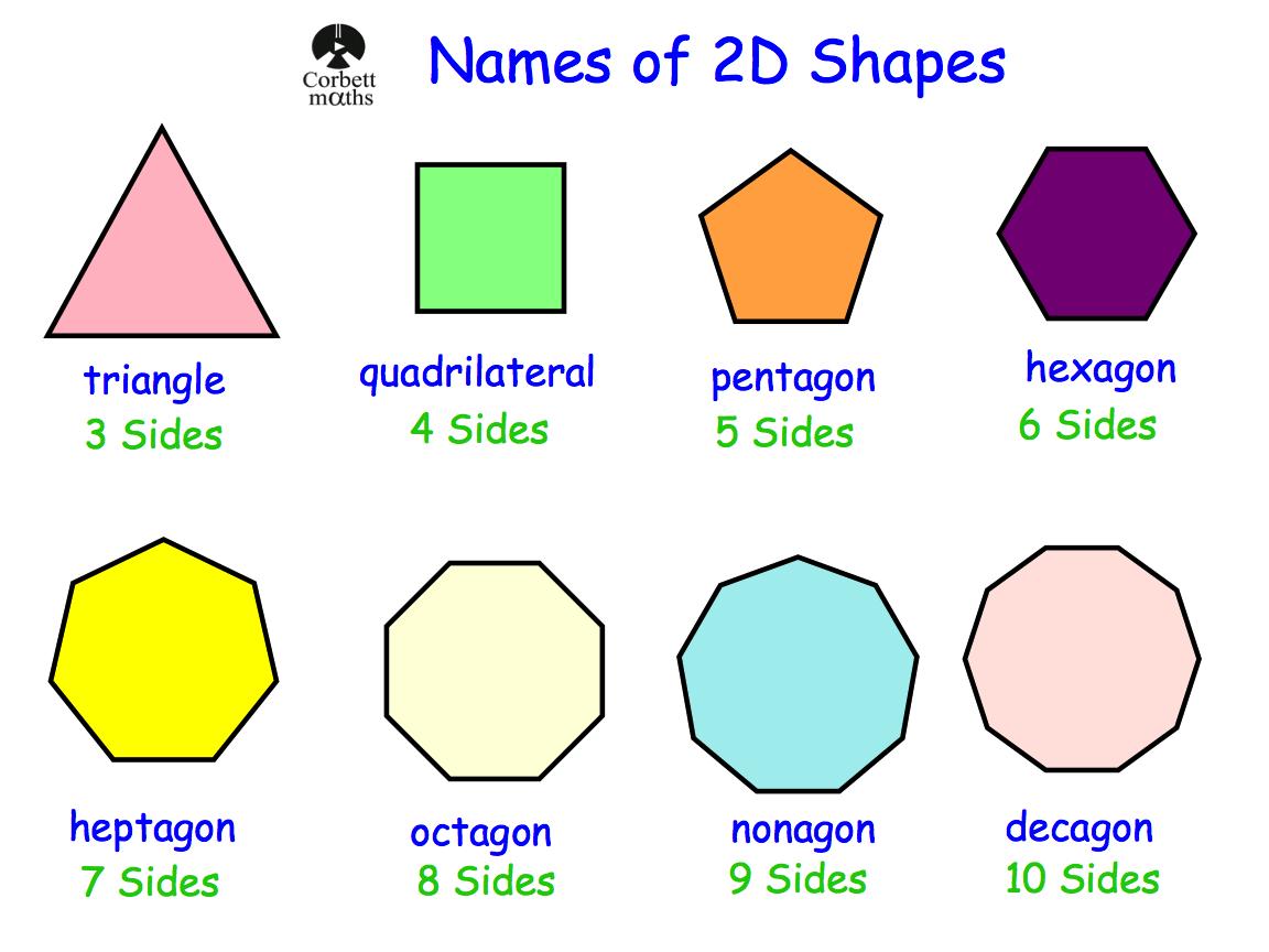2d Shapes Number Of Sides