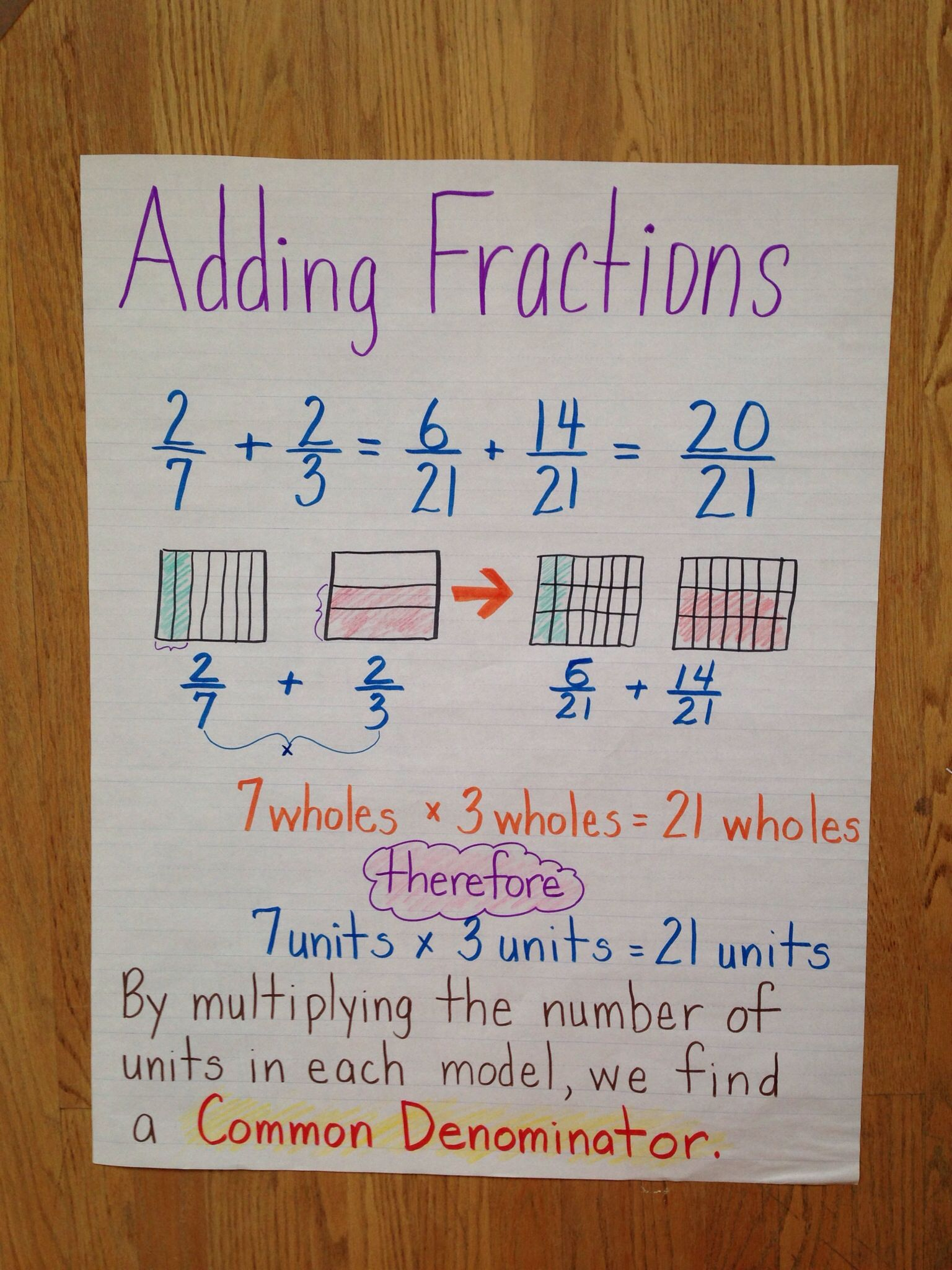 Adding Fractions 5th Grade Anchor Chart Common Core Engage