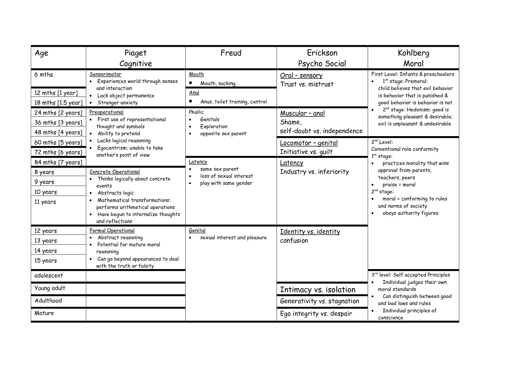 Erikson And Piaget Stages Of Development Chart