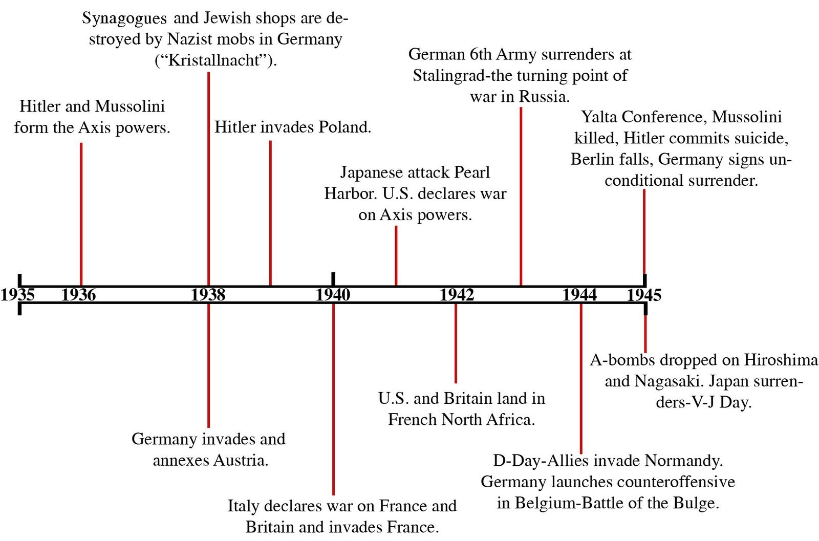 Ww2 Timeline