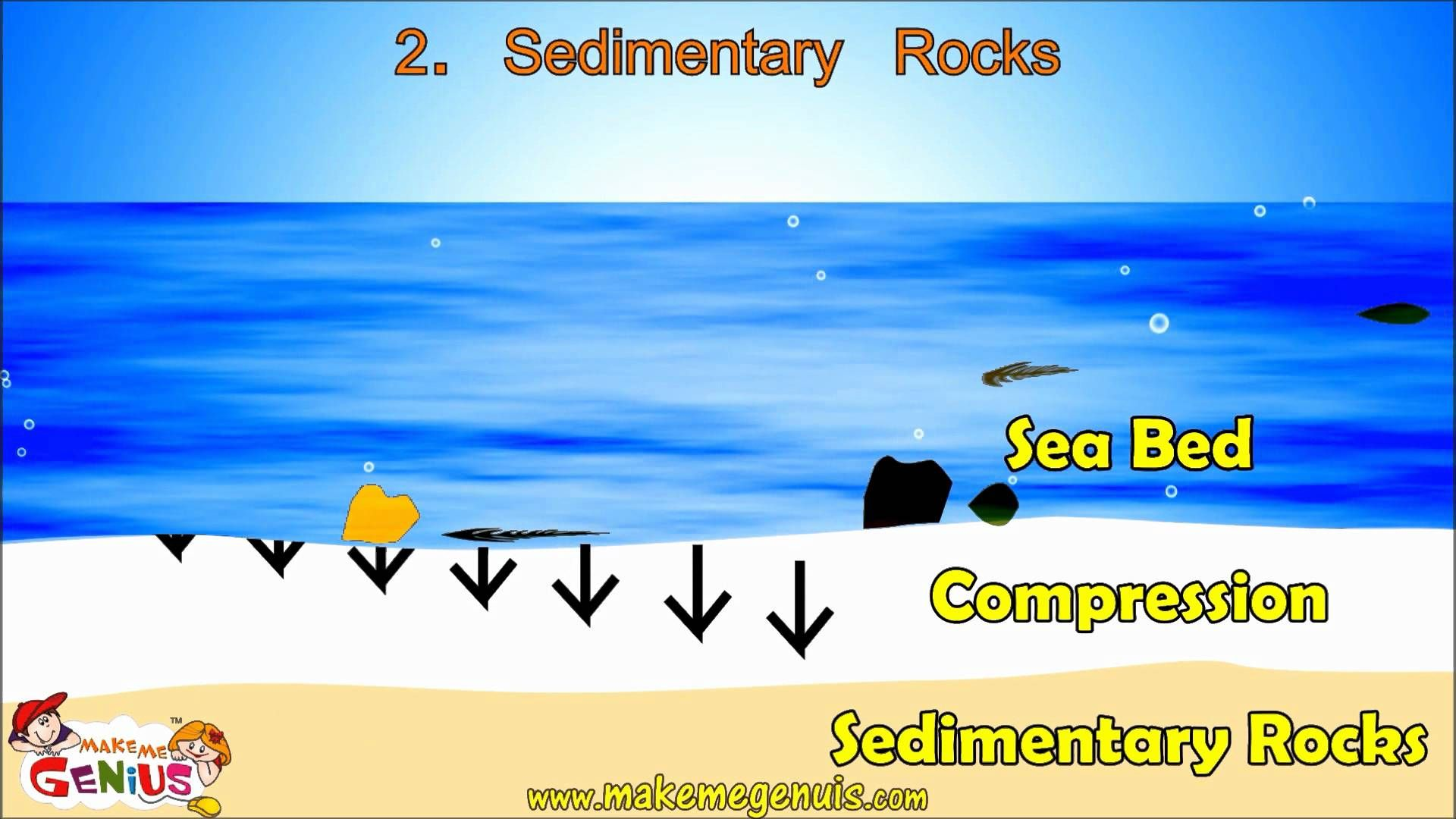 Rocks Types