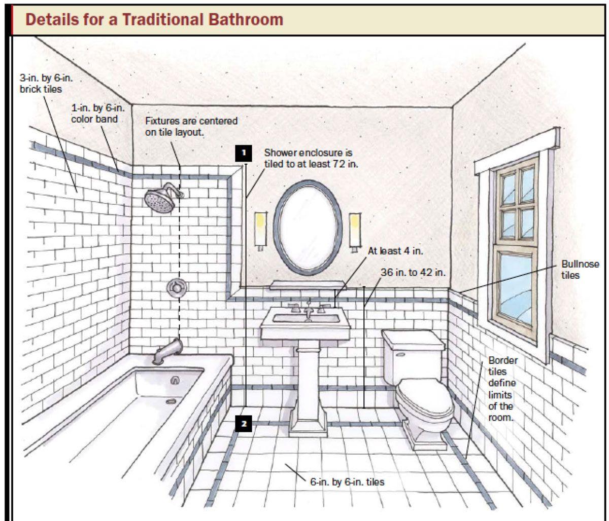 design bathroom floor plan tool   bathroom and kitchen design: how