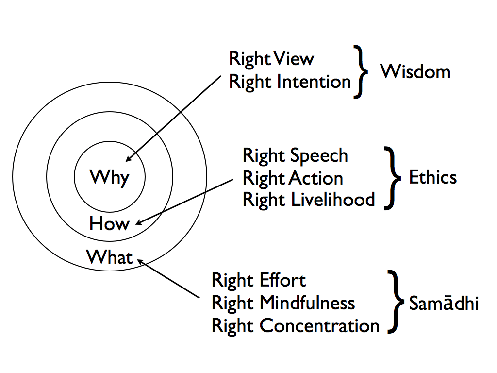 The Eight Fold Path Hyam Blog Wp Content