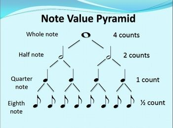 Image result for value of a whole note