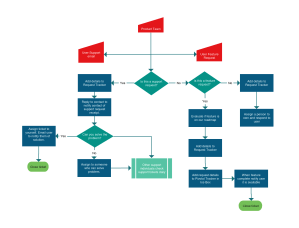 Flowchart templates, examples in Creately Diagram