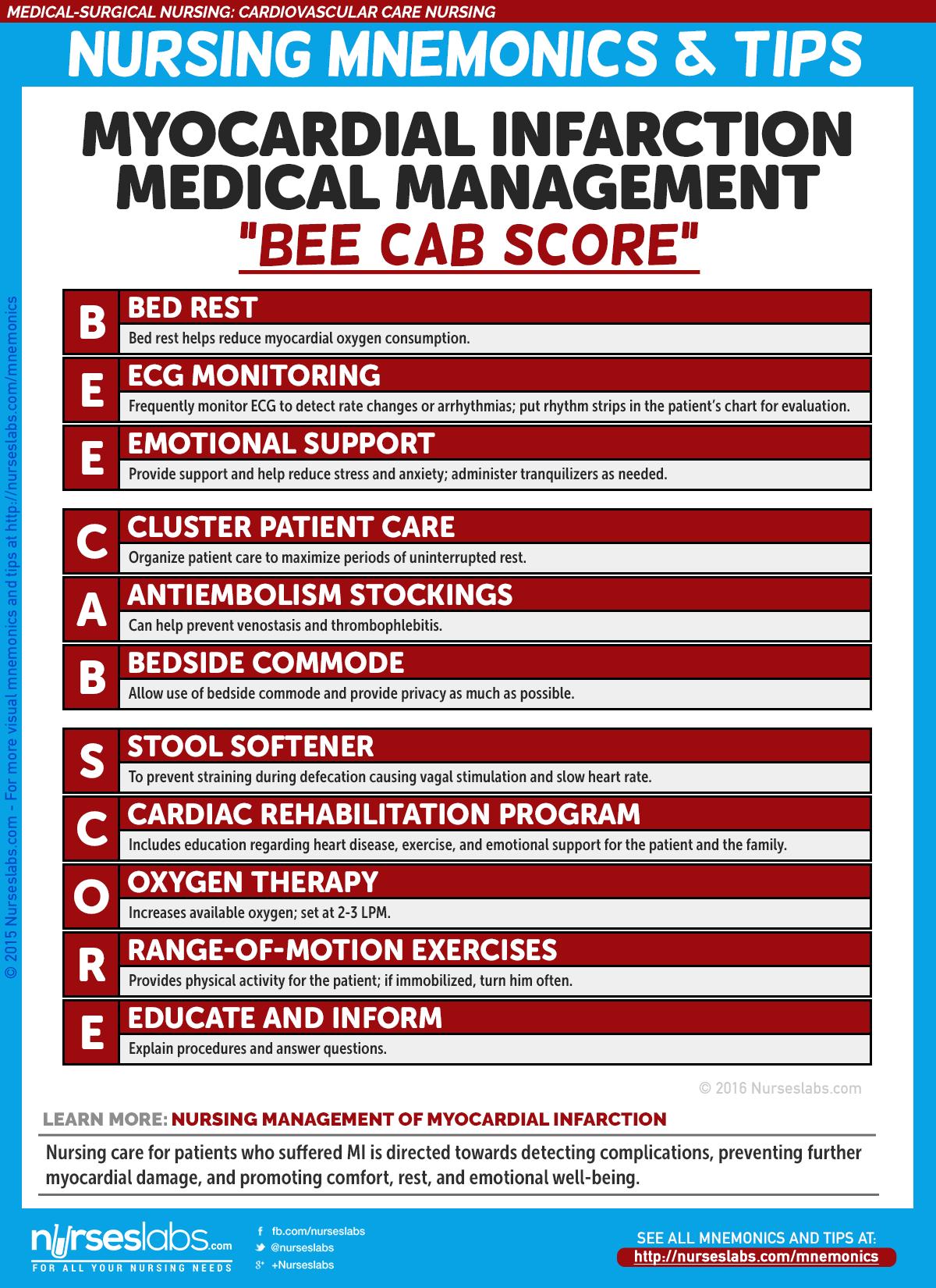 Cardiovascular Care Nursing Mnemonics And Tips