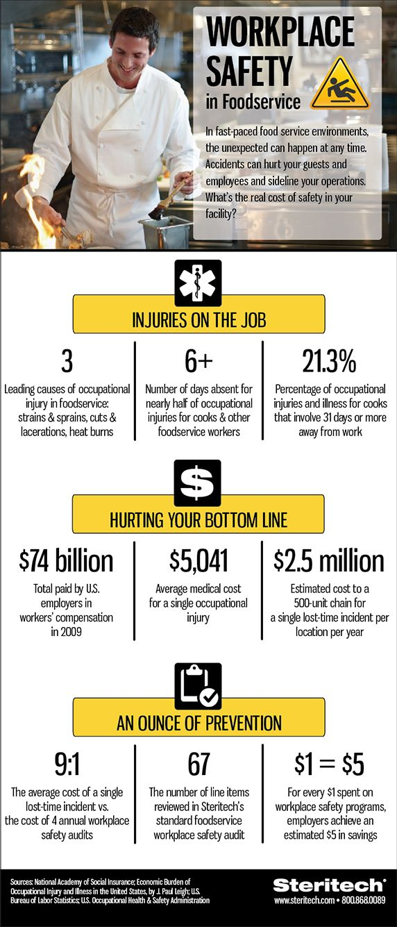 Workplace Safety Foodservice Infographics Pinterest