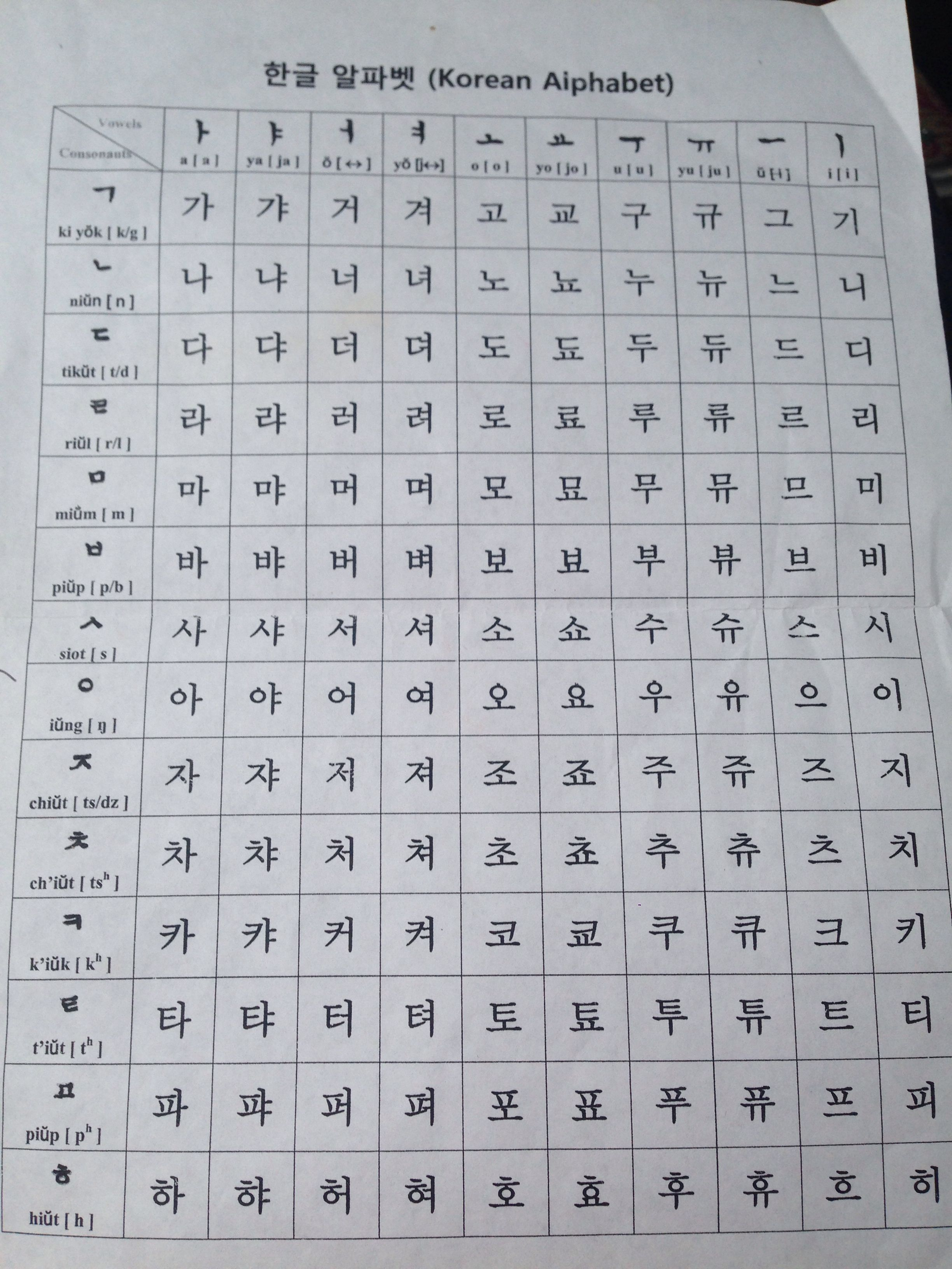 The Korean Alphabet