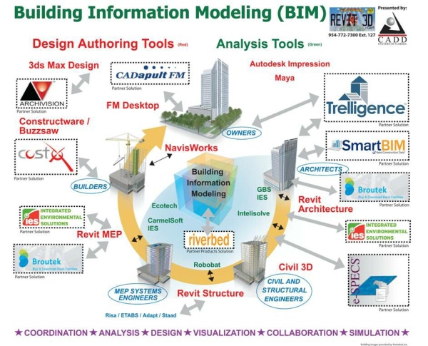 BIM Leesman Index Visual ProblemSolving Diagrams