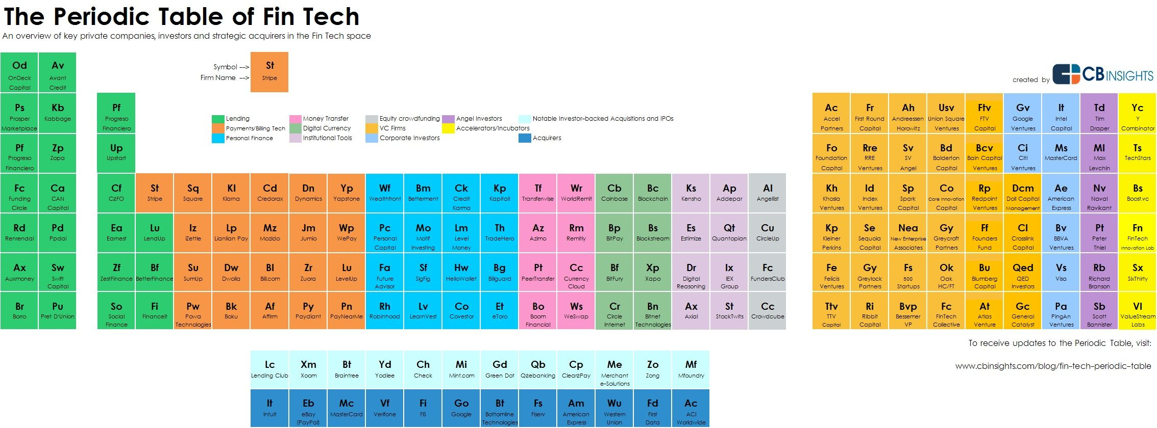 The Periodic Table of FinTech highlights the 178 companies