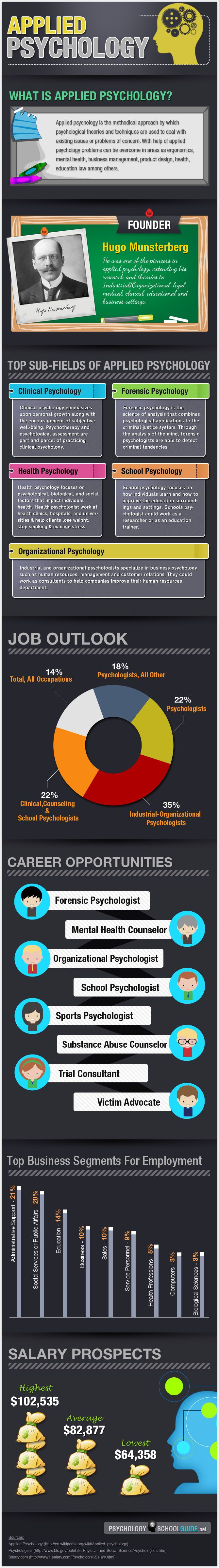 Applied Psychology Infographic Psychology Infographics
