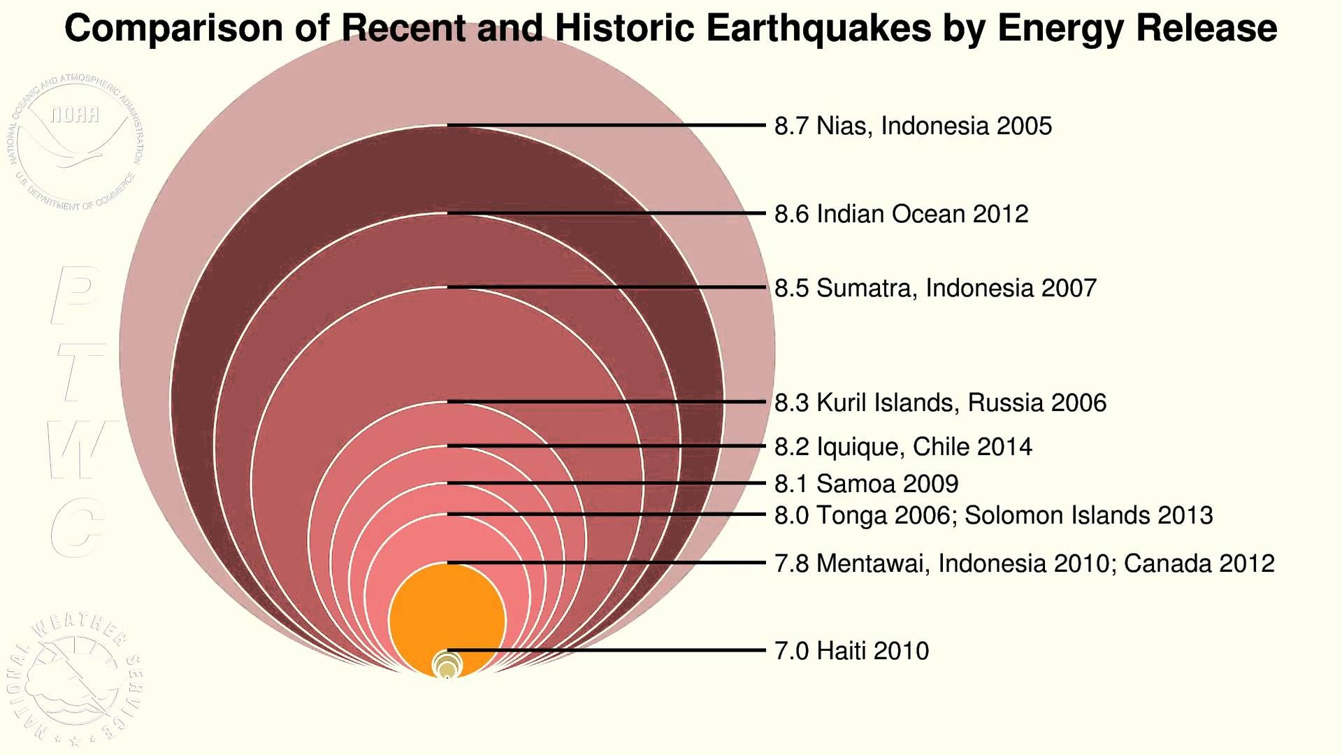 Comparison Of Recent And Historic Earthquakes By Energy Release From The Us Nws This Youtube