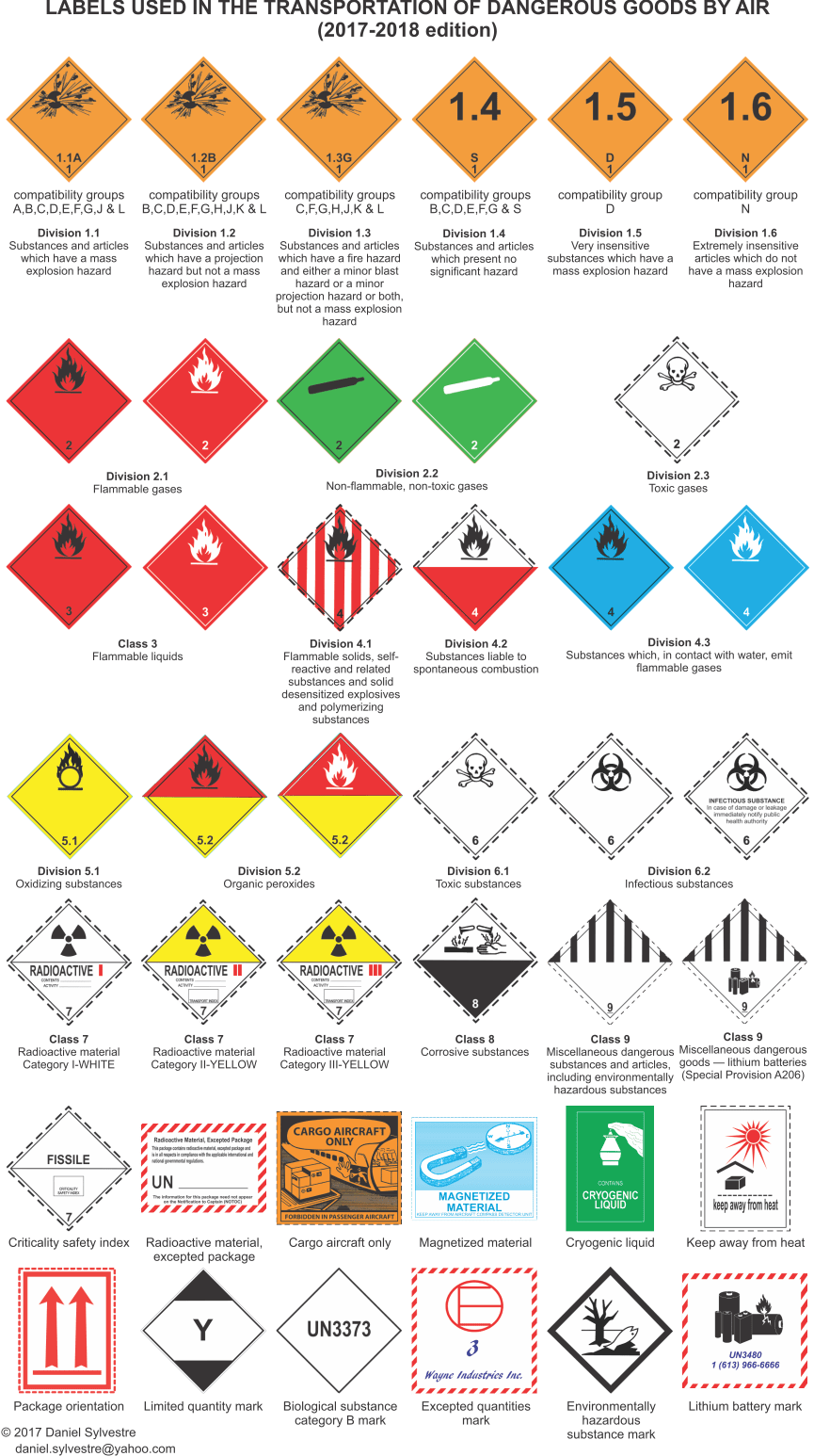 Labels used in the transportation of dangerous goods by