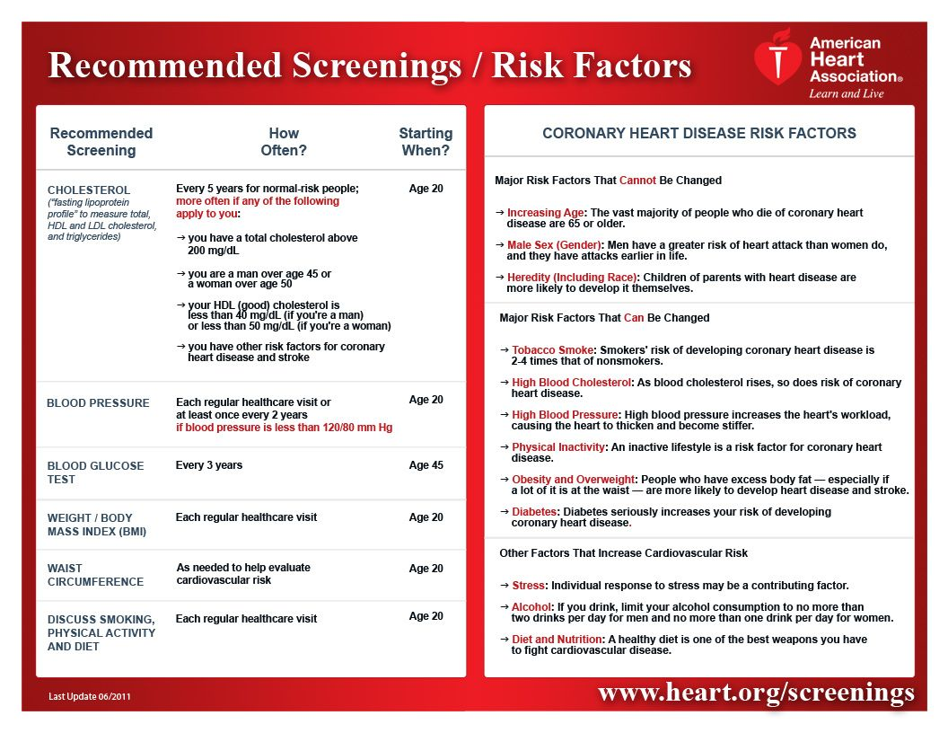 Learn the risk factors for heart disease and the