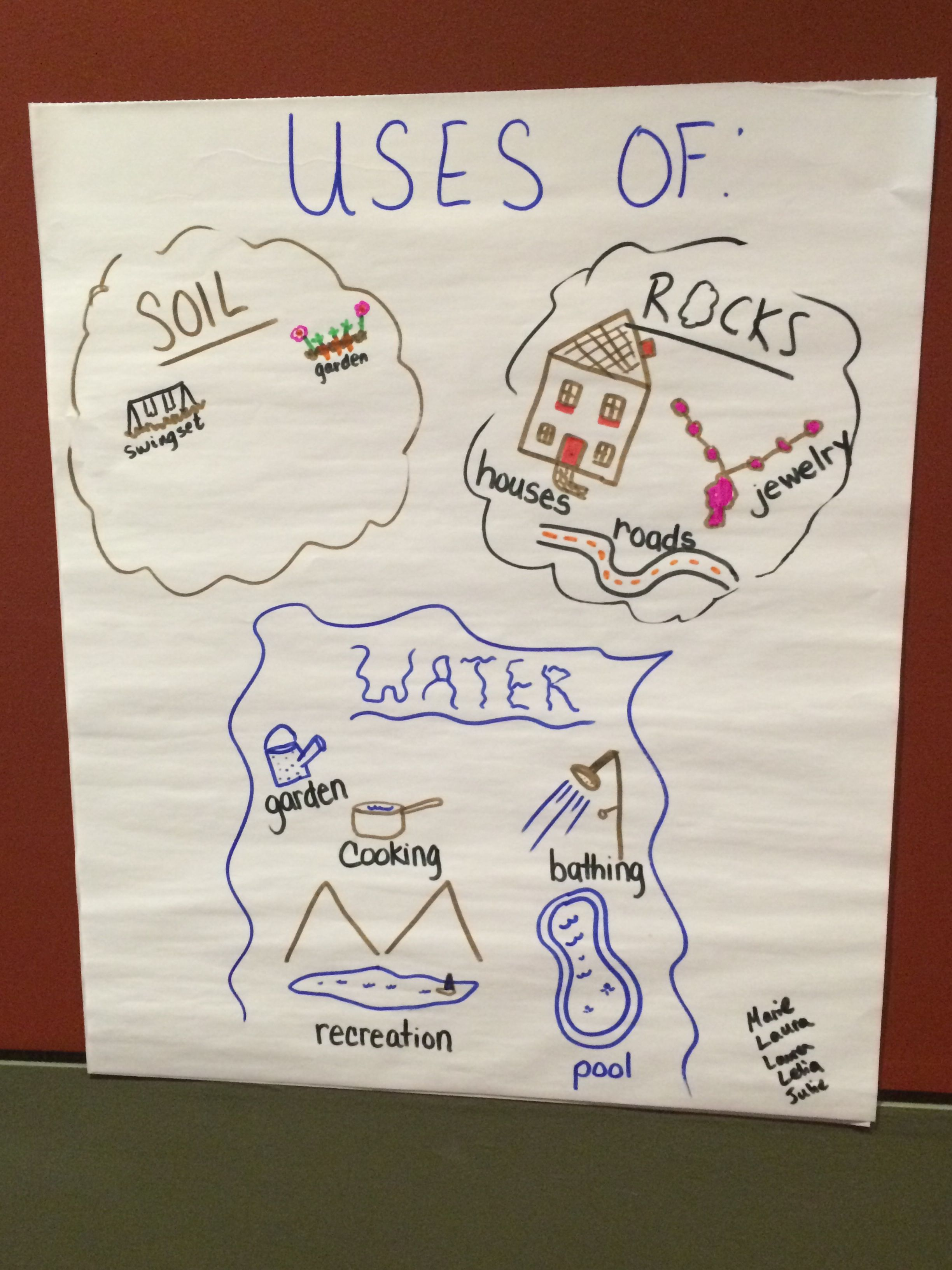 Great Science Anchor Chart About How People Use Rocks