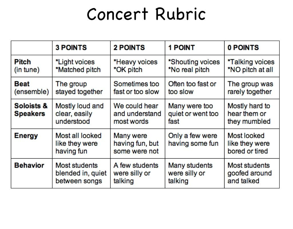Elementary Concert Performance Rubric