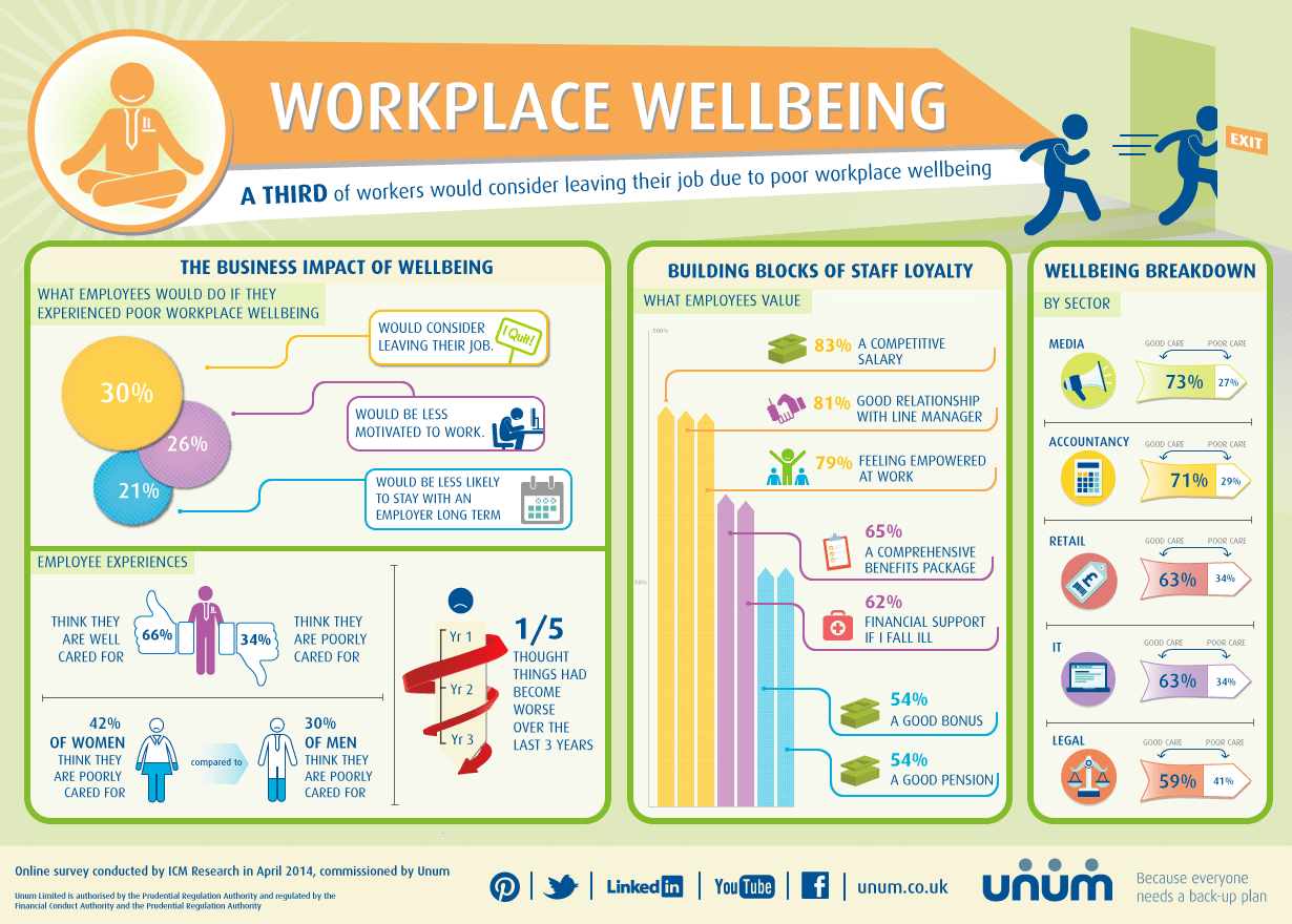 Workplace wellbeing what is the business impact