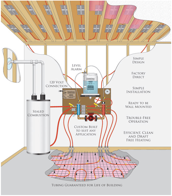 A forcedair system for a 2,000 square foot (610 square