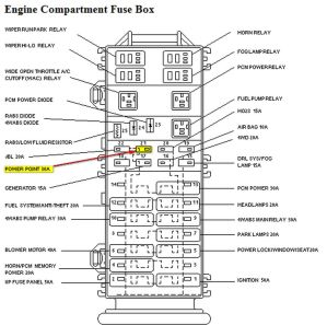 1997 Ford Ranger Fuse Box Diagram Truck Part Diagrams