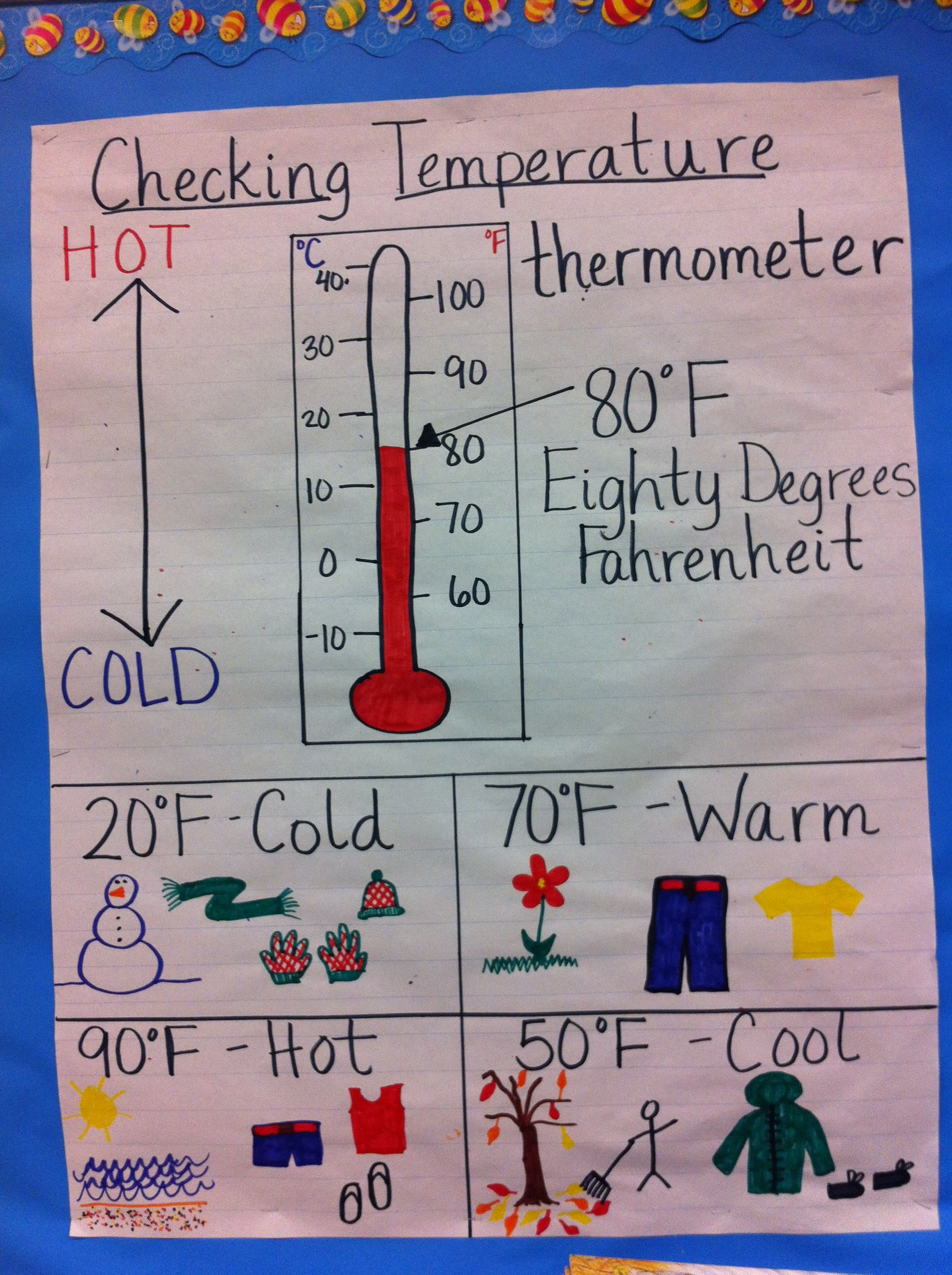 Checking Temperature Anchor Chart For the Classroom