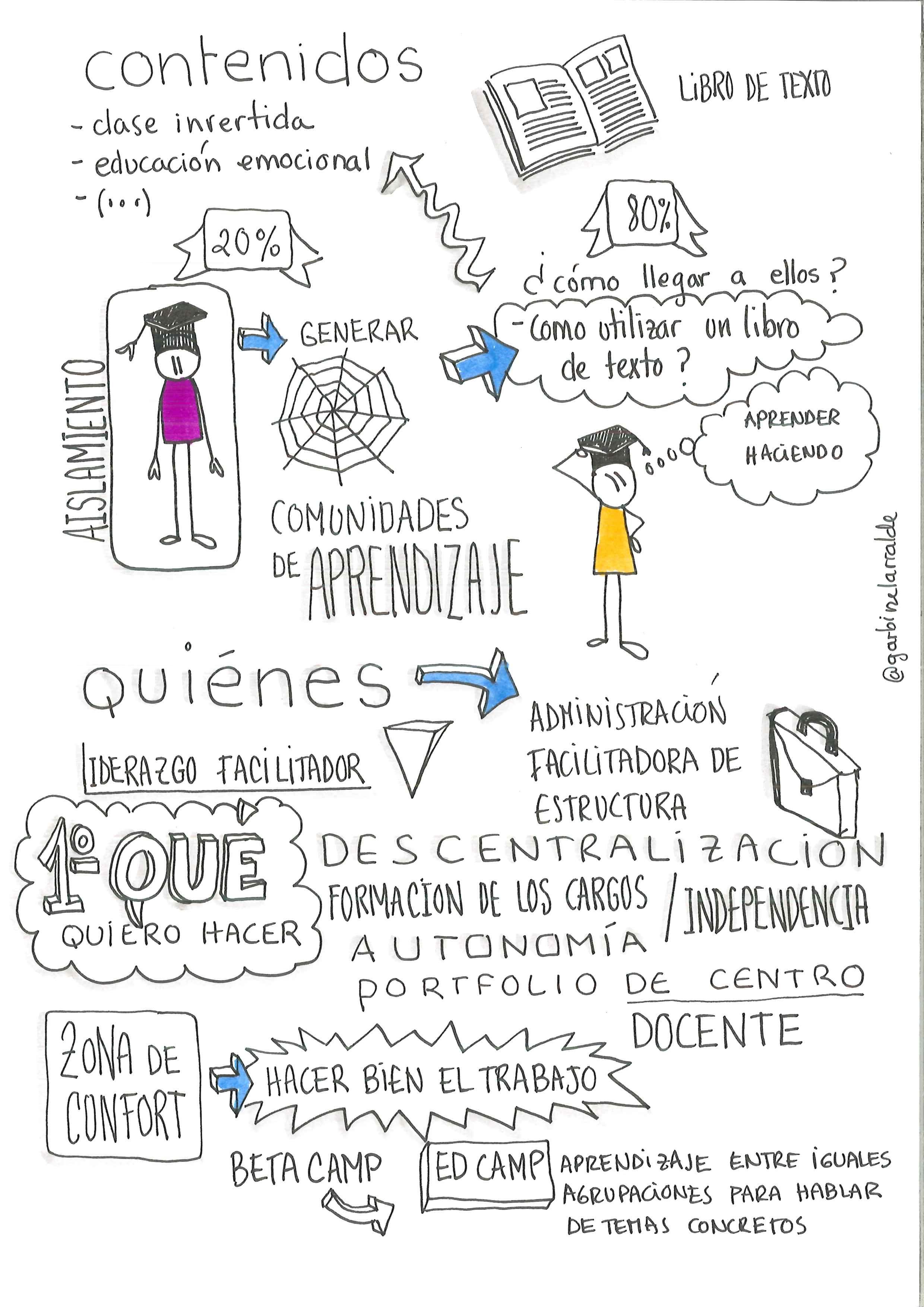 Visual Thinking En El Bbppcita