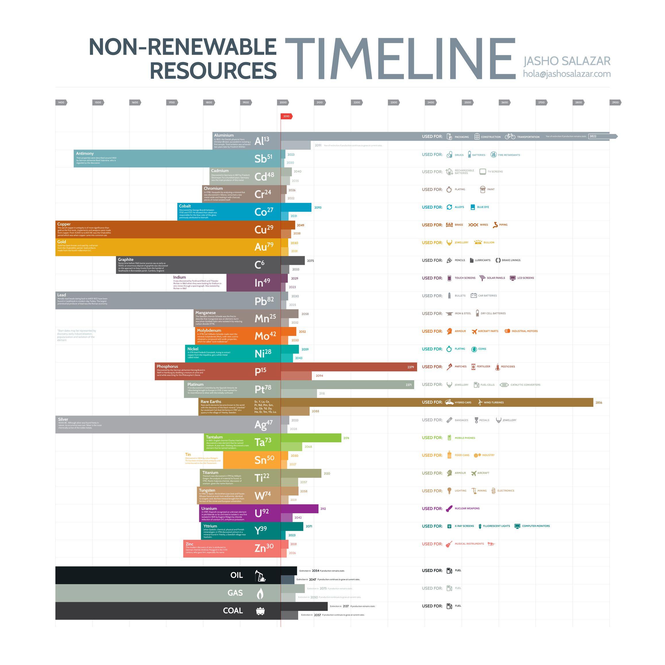 Non Renewable Resources Timeline Examples Of Non Renewable