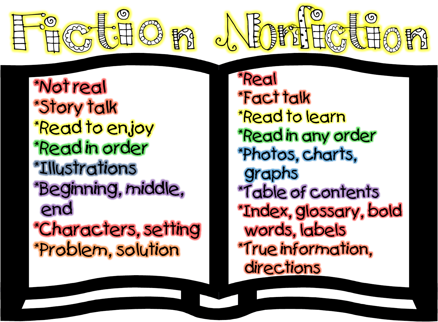 Nifty Nonfiction Text Features