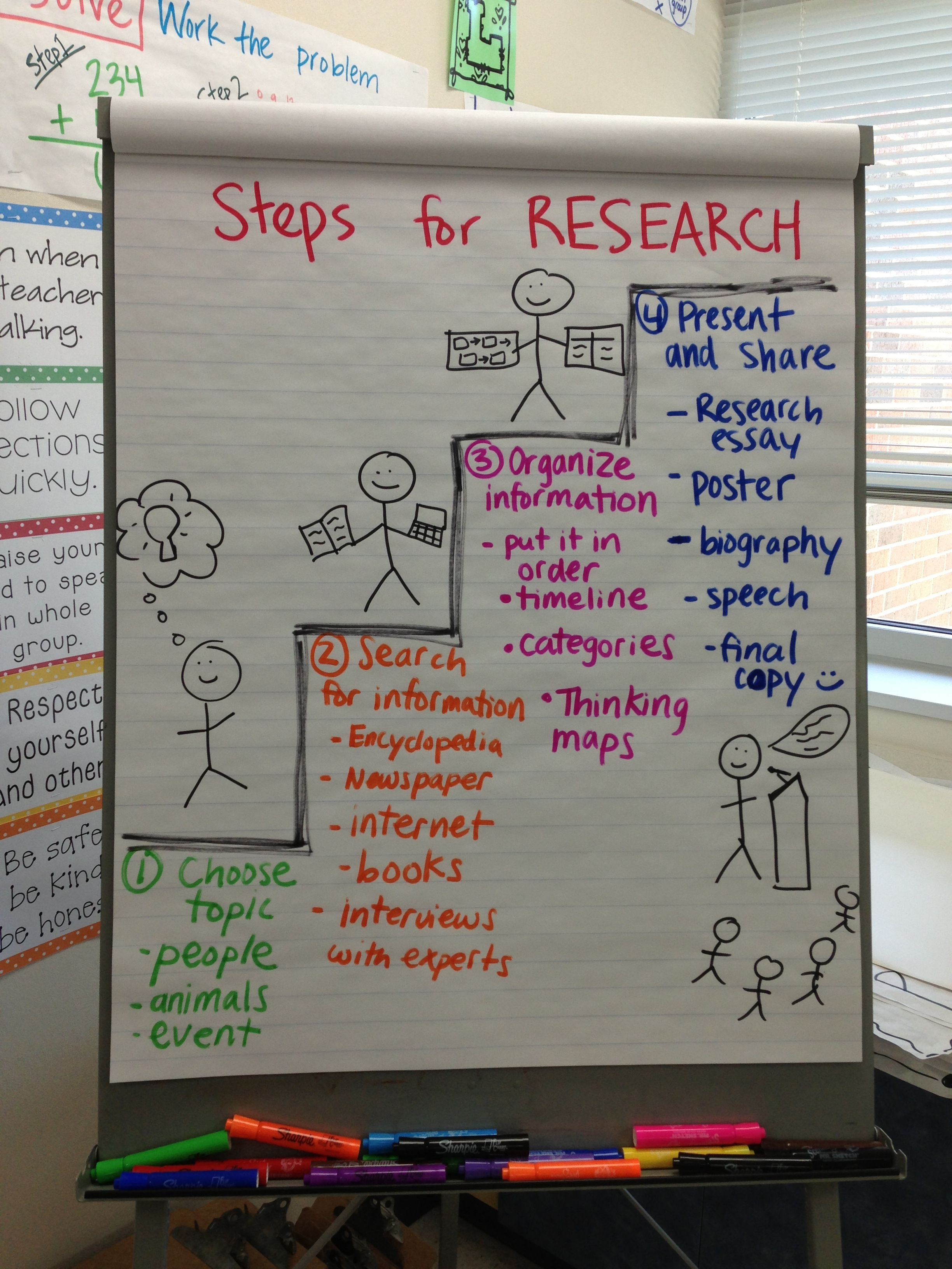 Steps To Research Anchor Chart