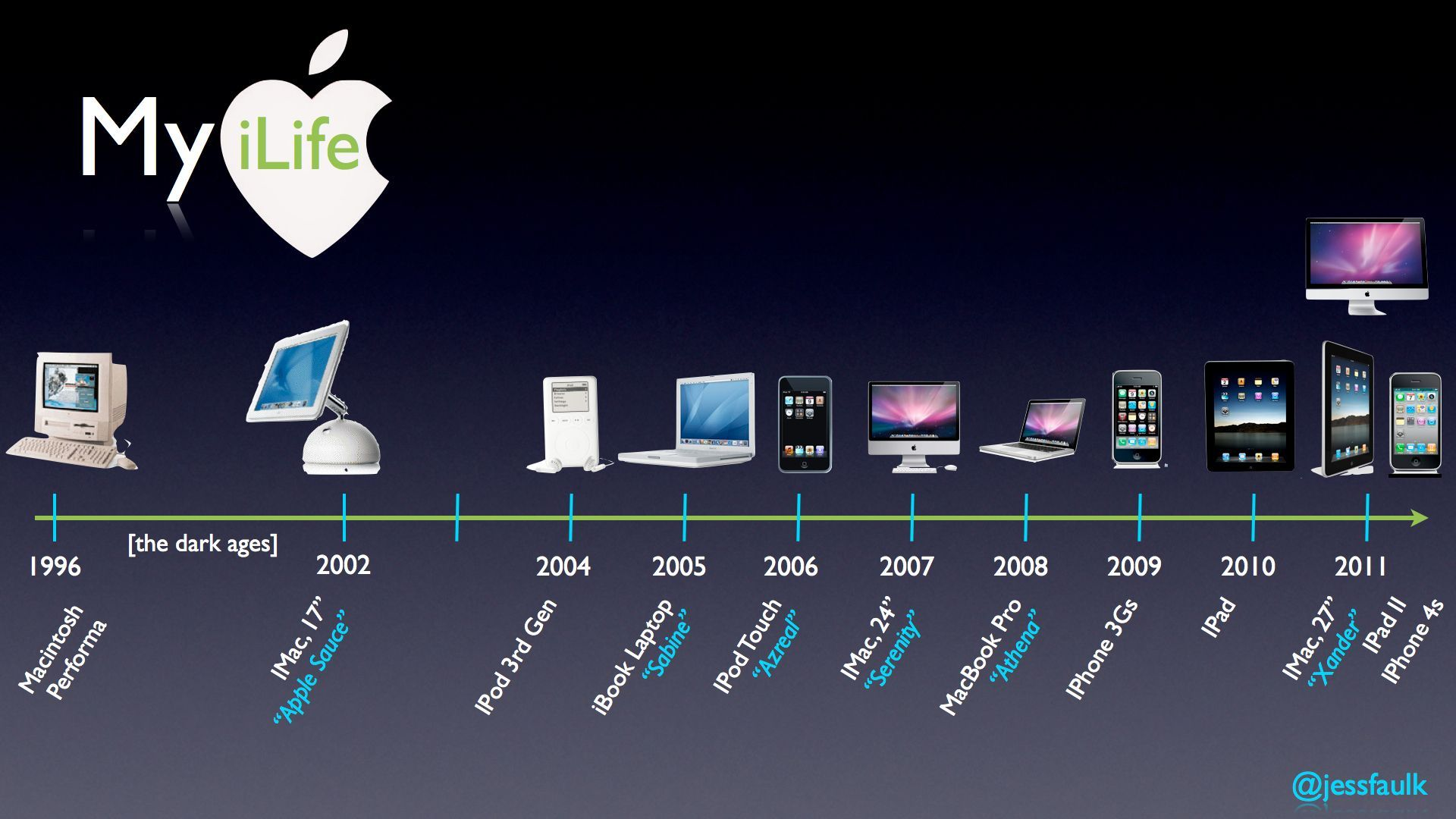 apple products timeline Electronics Pinterest Other