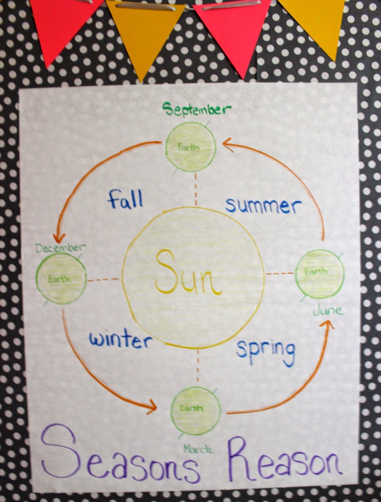 Weather Seasons Educ302 Anchor Chart To Show Students